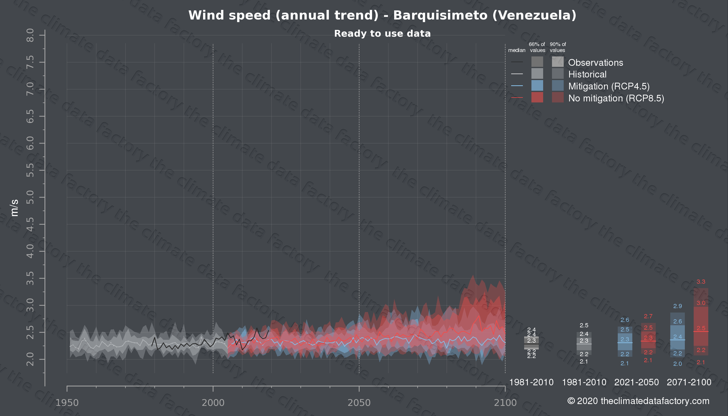 Graphic of projected wind speed for Barquisimeto (Venezuela) under two climate change mitigation policy scenarios (RCP4.5, RCP8.5). Represented climate data are processed (bias-adjusted and quality controlled) data from IPCC models. https://theclimatedatafactory.com
