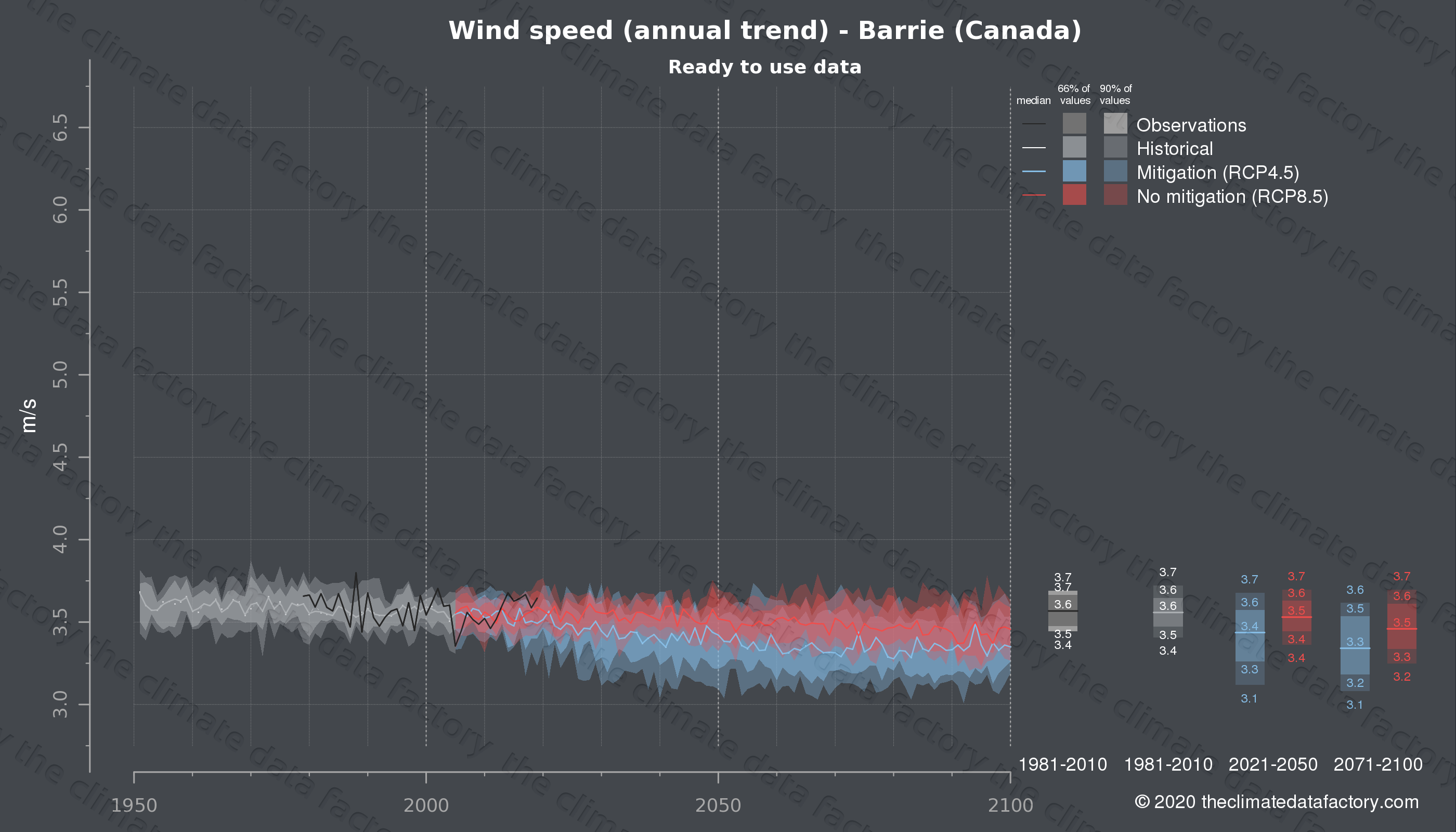Graphic of projected wind speed for Barrie (Canada) under two climate change mitigation policy scenarios (RCP4.5, RCP8.5). Represented climate data are processed (bias-adjusted and quality controlled) data from IPCC models. https://theclimatedatafactory.com
