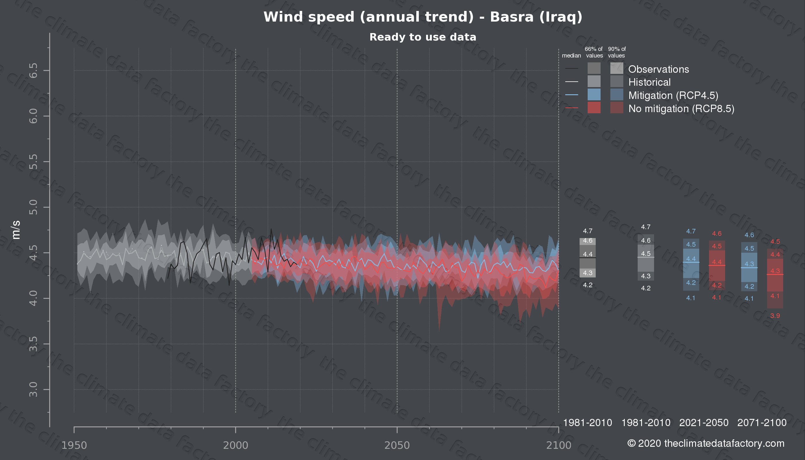 Graphic of projected wind speed for Basra (Iraq) under two climate change mitigation policy scenarios (RCP4.5, RCP8.5). Represented climate data are processed (bias-adjusted and quality controlled) data from IPCC models. https://theclimatedatafactory.com
