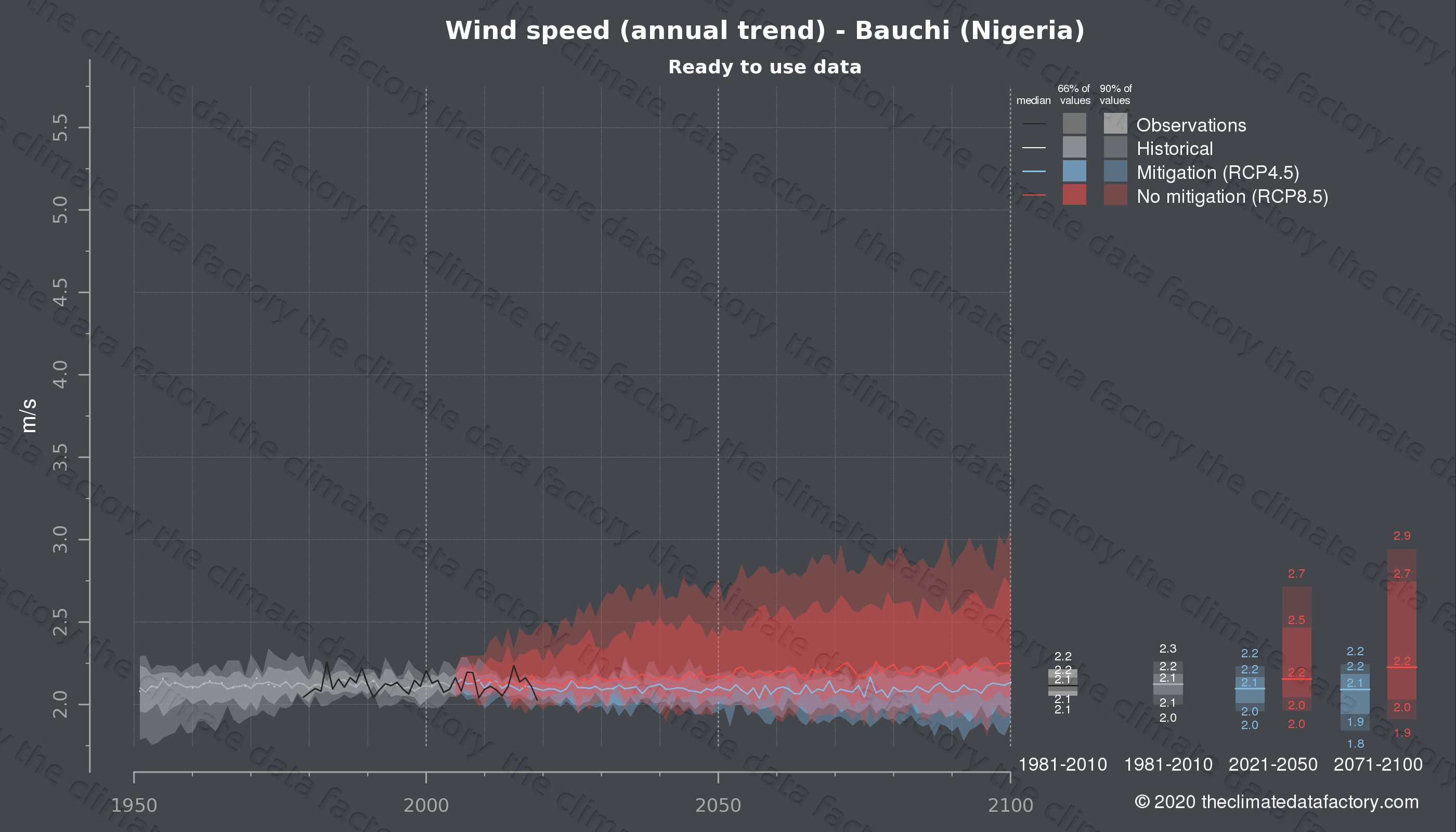 Graphic of projected wind speed for Bauchi (Nigeria) under two climate change mitigation policy scenarios (RCP4.5, RCP8.5). Represented climate data are processed (bias-adjusted and quality controlled) data from IPCC models. https://theclimatedatafactory.com