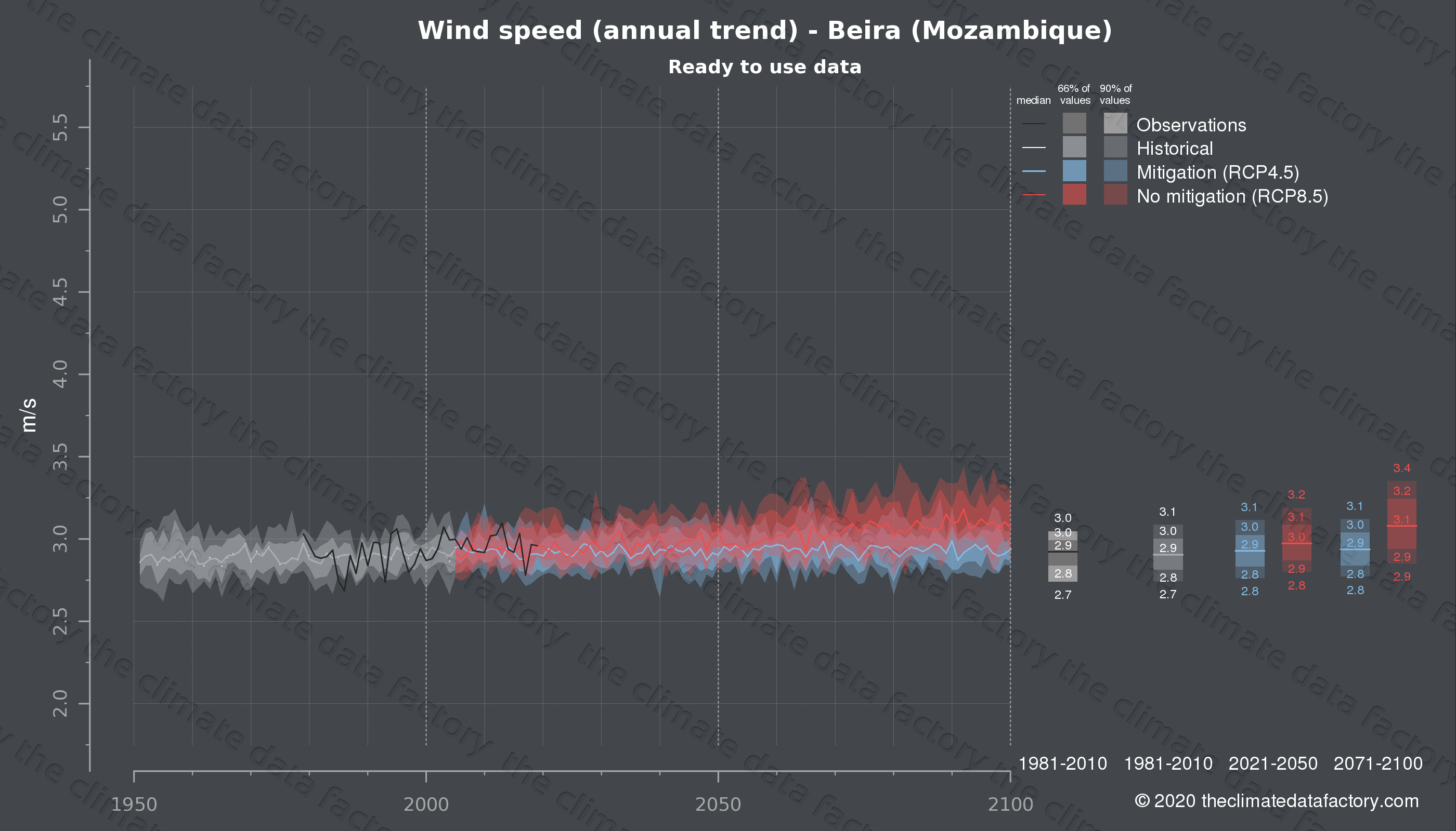 Graphic of projected wind speed for Beira (Mozambique) under two climate change mitigation policy scenarios (RCP4.5, RCP8.5). Represented climate data are processed (bias-adjusted and quality controlled) data from IPCC models. https://theclimatedatafactory.com