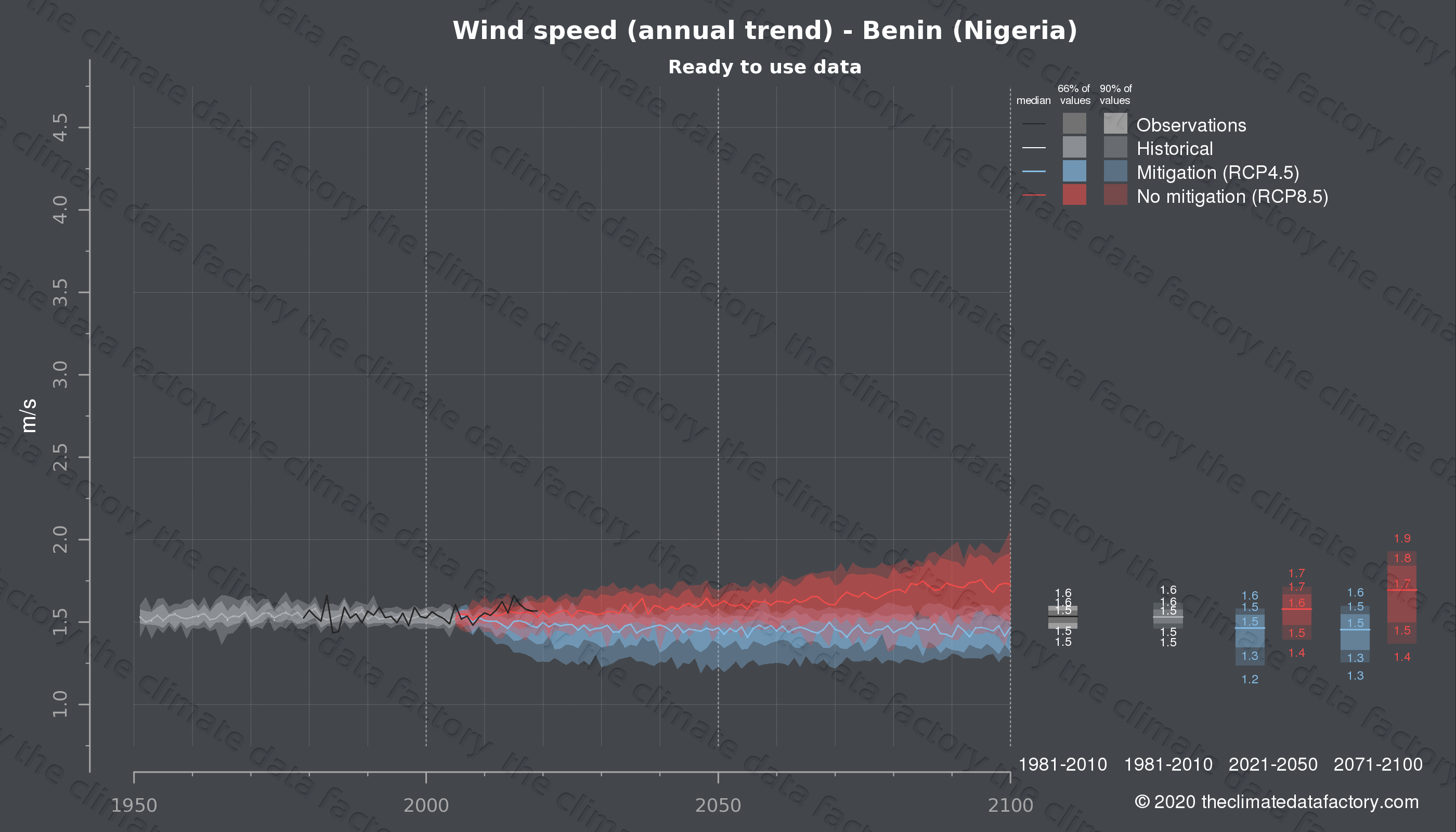 Graphic of projected wind speed for Benin (Nigeria) under two climate change mitigation policy scenarios (RCP4.5, RCP8.5). Represented climate data are processed (bias-adjusted and quality controlled) data from IPCC models. https://theclimatedatafactory.com