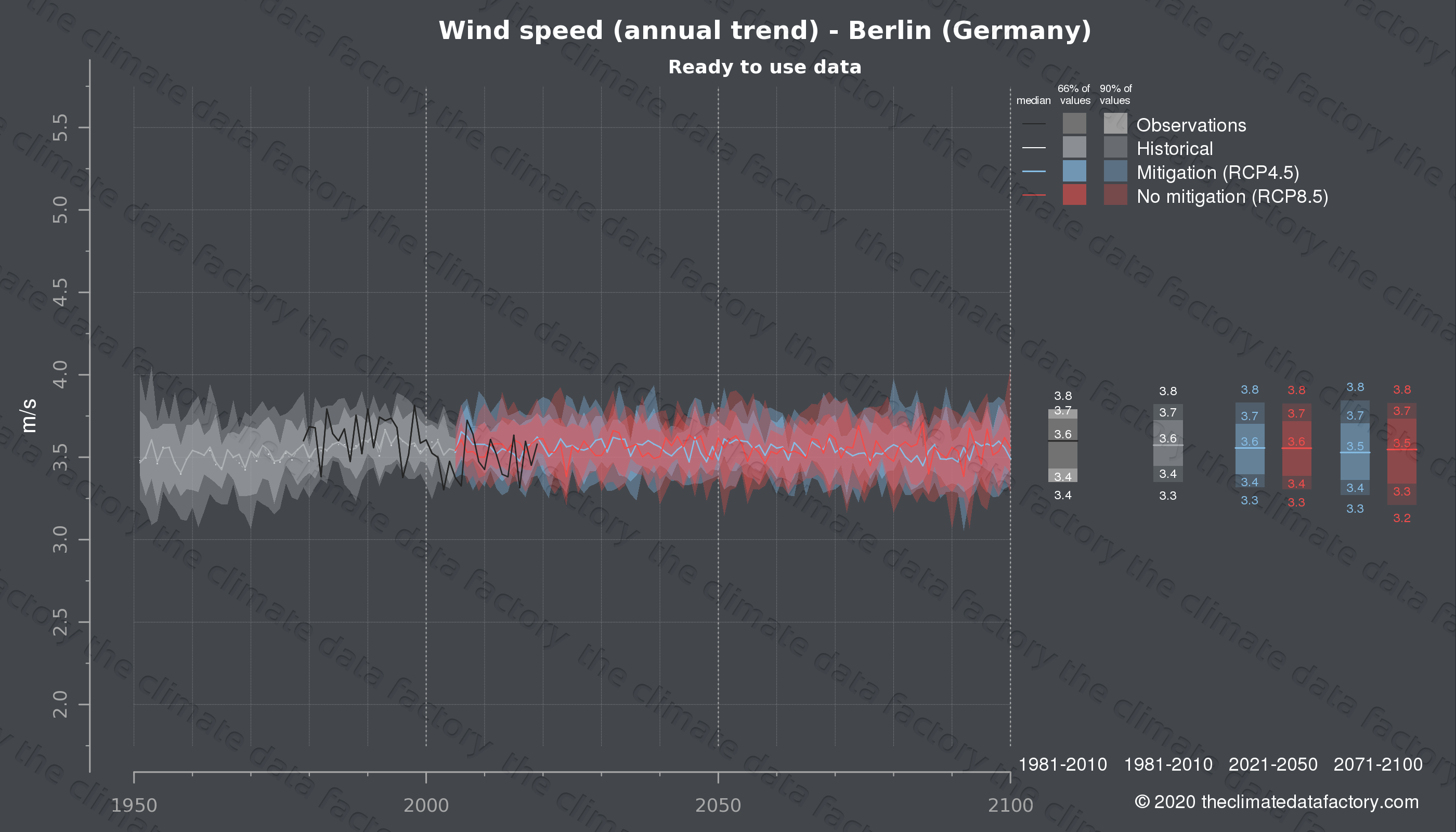 Graphic of projected wind speed for Berlin (Germany) under two climate change mitigation policy scenarios (RCP4.5, RCP8.5). Represented climate data are processed (bias-adjusted and quality controlled) data from IPCC models. https://theclimatedatafactory.com