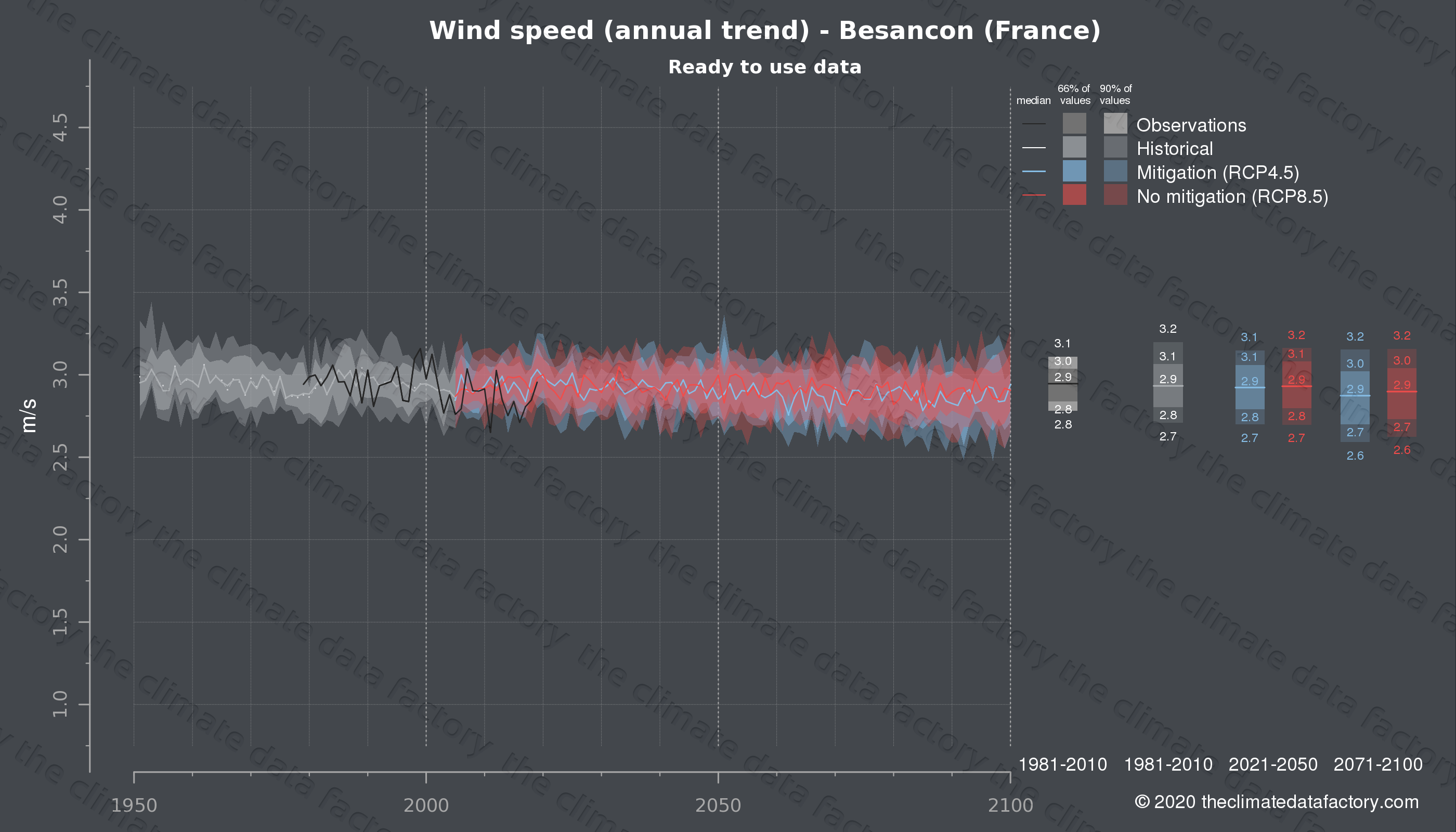 Graphic of projected wind speed for Besancon (France) under two climate change mitigation policy scenarios (RCP4.5, RCP8.5). Represented climate data are processed (bias-adjusted and quality controlled) data from IPCC models. https://theclimatedatafactory.com