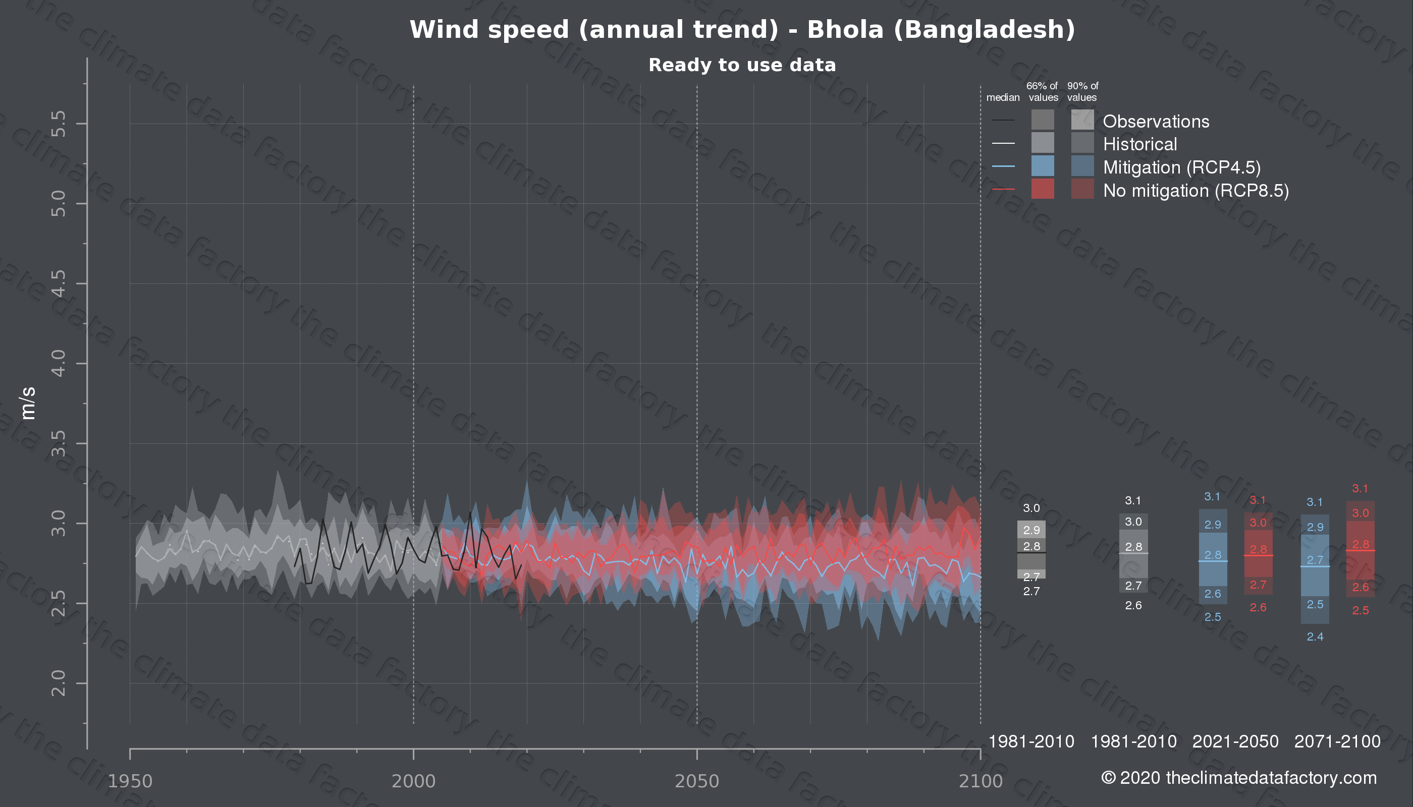 Graphic of projected wind speed for Bhola (Bangladesh) under two climate change mitigation policy scenarios (RCP4.5, RCP8.5). Represented climate data are processed (bias-adjusted and quality controlled) data from IPCC models. https://theclimatedatafactory.com