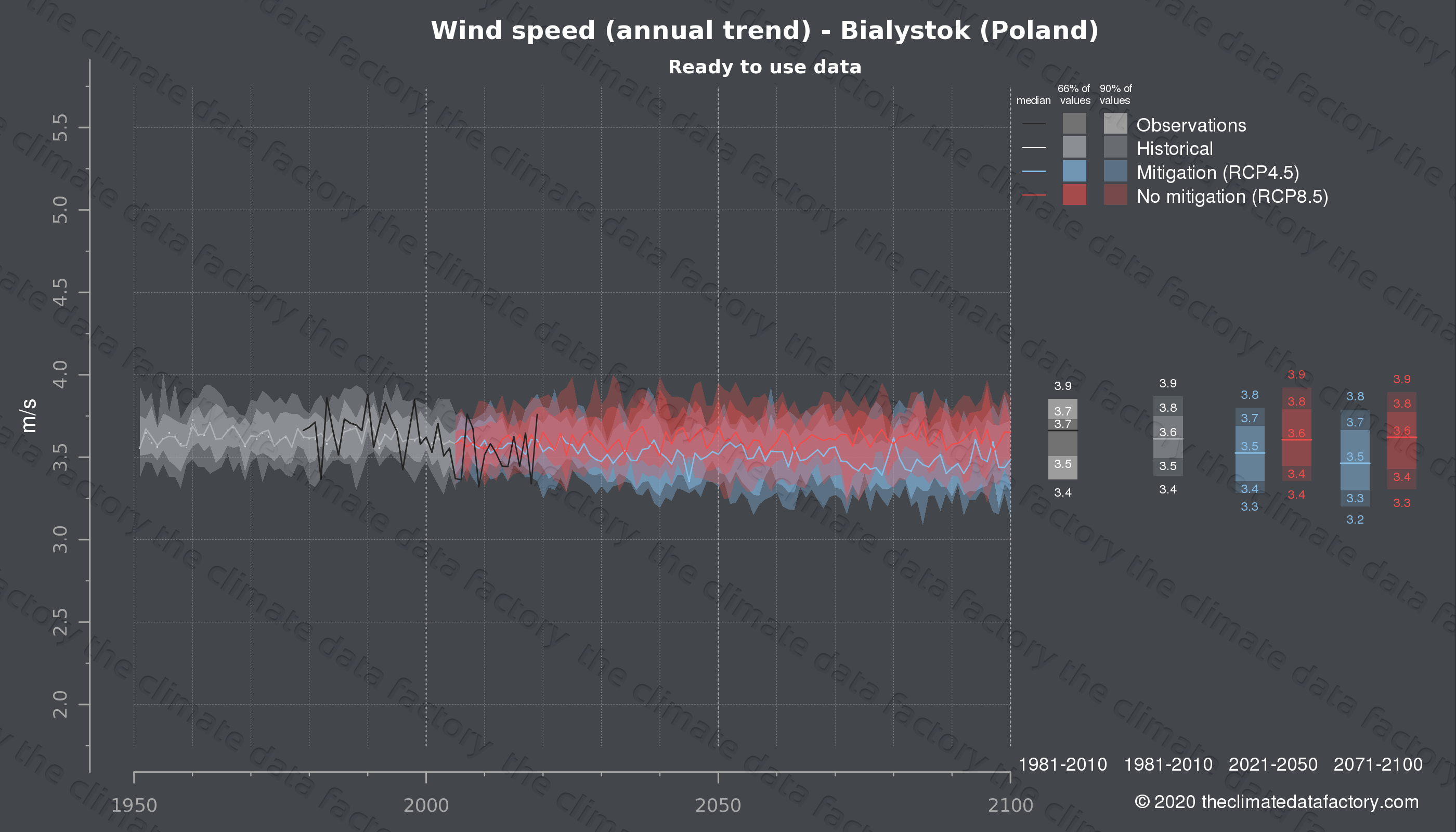 Graphic of projected wind speed for Bialystok (Poland) under two climate change mitigation policy scenarios (RCP4.5, RCP8.5). Represented climate data are processed (bias-adjusted and quality controlled) data from IPCC models. https://theclimatedatafactory.com