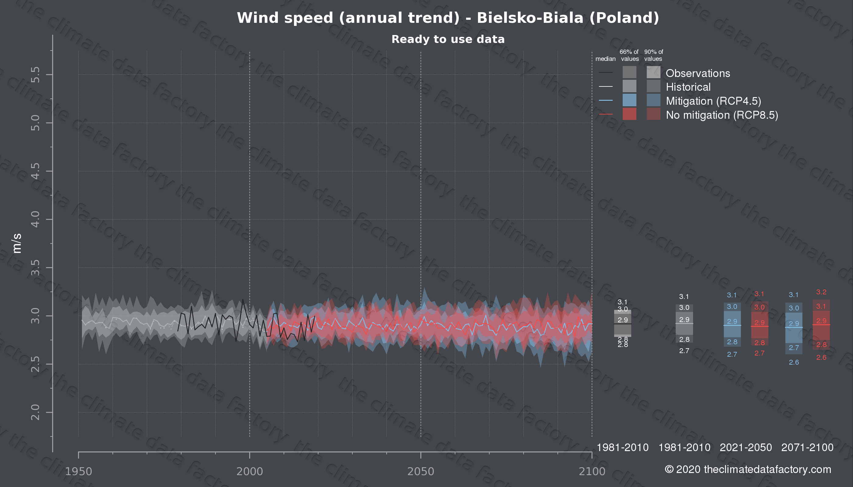 Graphic of projected wind speed for Bielsko-Biala (Poland) under two climate change mitigation policy scenarios (RCP4.5, RCP8.5). Represented climate data are processed (bias-adjusted and quality controlled) data from IPCC models. https://theclimatedatafactory.com