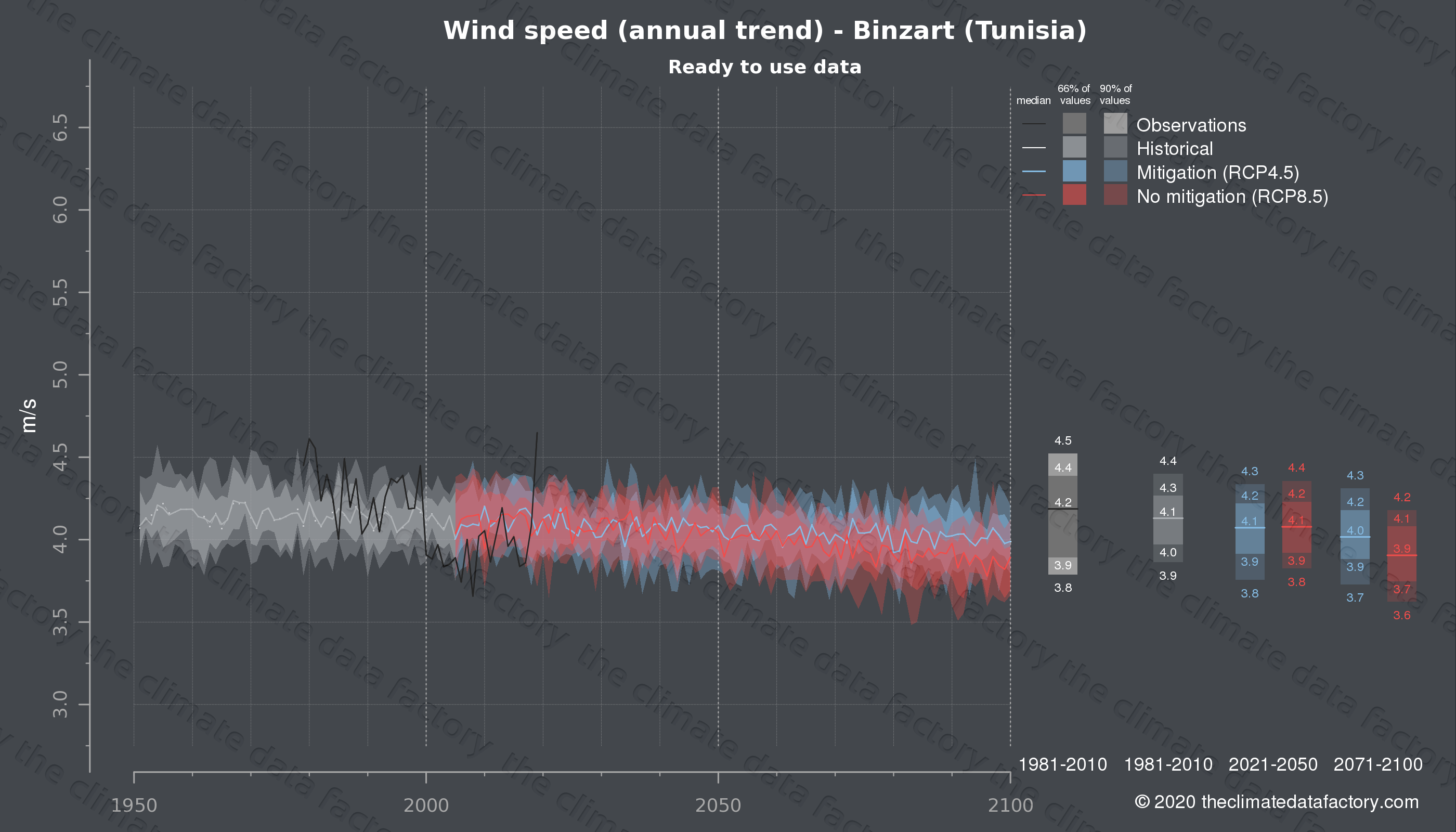 Graphic of projected wind speed for Binzart (Tunisia) under two climate change mitigation policy scenarios (RCP4.5, RCP8.5). Represented climate data are processed (bias-adjusted and quality controlled) data from IPCC models. https://theclimatedatafactory.com