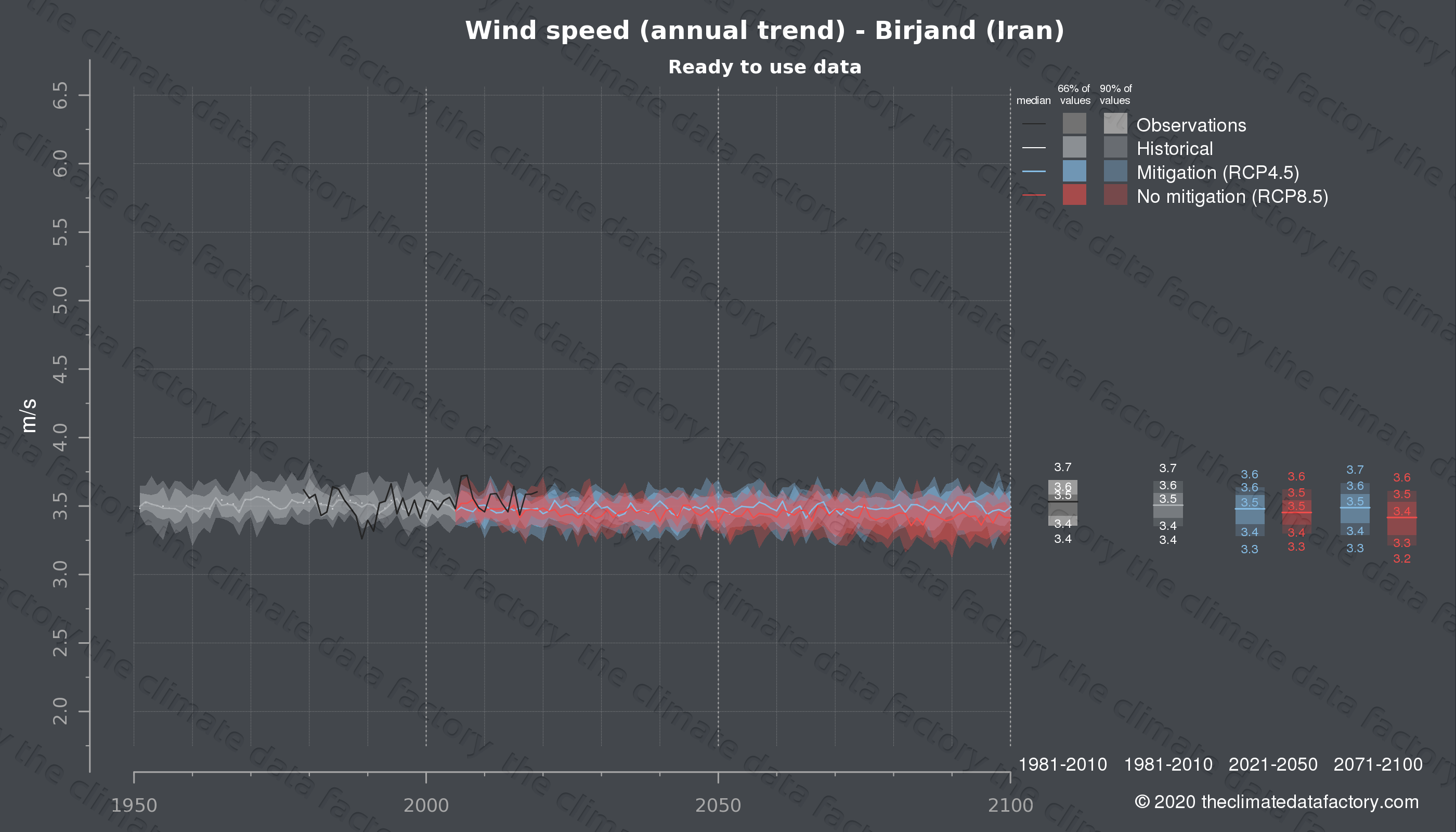 Graphic of projected wind speed for Birjand (Iran) under two climate change mitigation policy scenarios (RCP4.5, RCP8.5). Represented climate data are processed (bias-adjusted and quality controlled) data from IPCC models. https://theclimatedatafactory.com