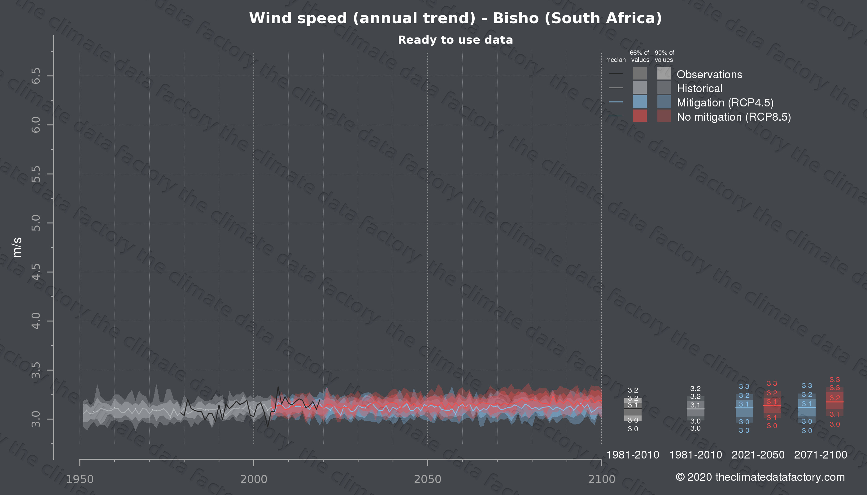 Graphic of projected wind speed for Bisho (South Africa) under two climate change mitigation policy scenarios (RCP4.5, RCP8.5). Represented climate data are processed (bias-adjusted and quality controlled) data from IPCC models. https://theclimatedatafactory.com