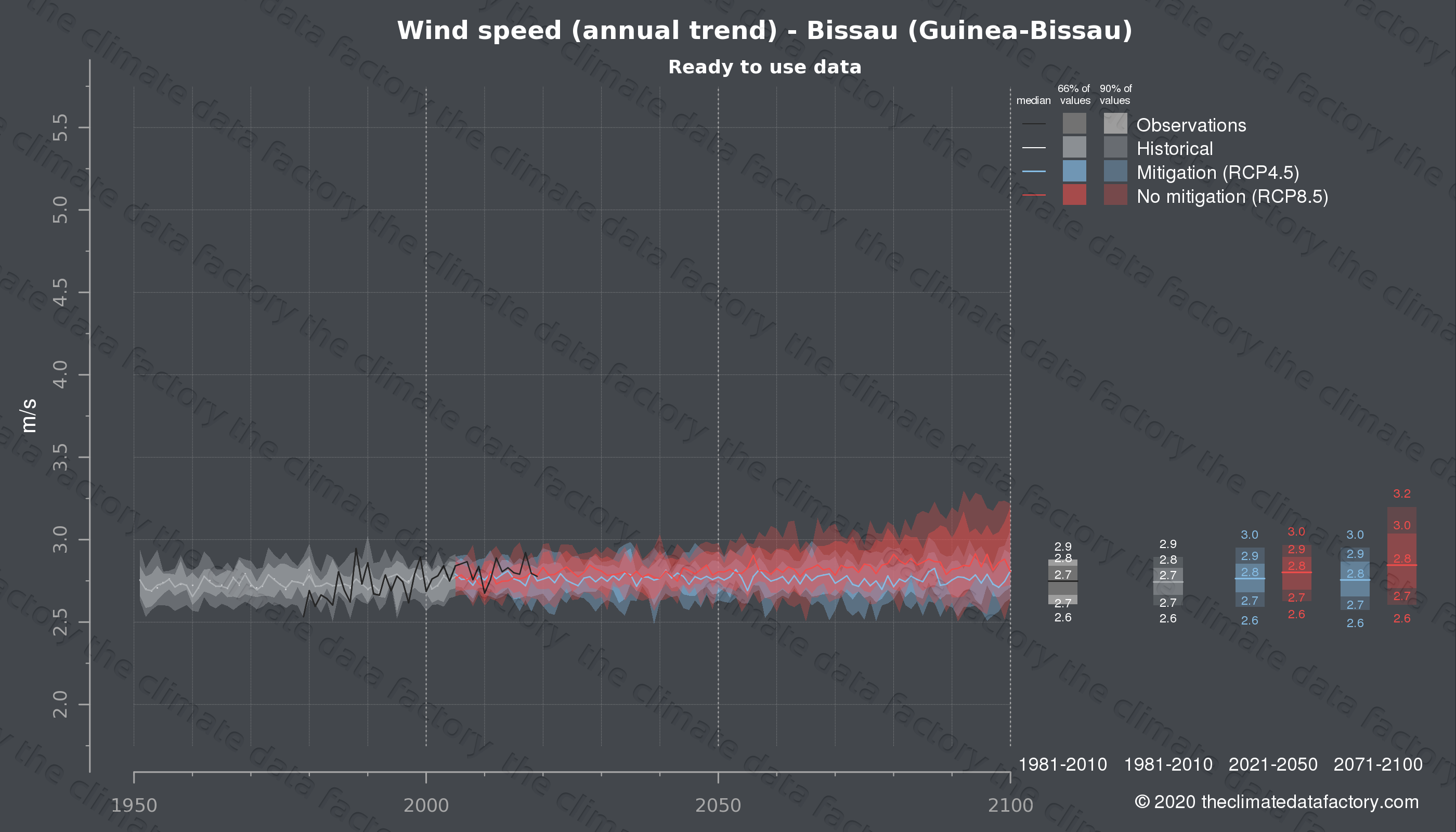 Graphic of projected wind speed for Bissau (Guinea-Bissau) under two climate change mitigation policy scenarios (RCP4.5, RCP8.5). Represented climate data are processed (bias-adjusted and quality controlled) data from IPCC models. https://theclimatedatafactory.com