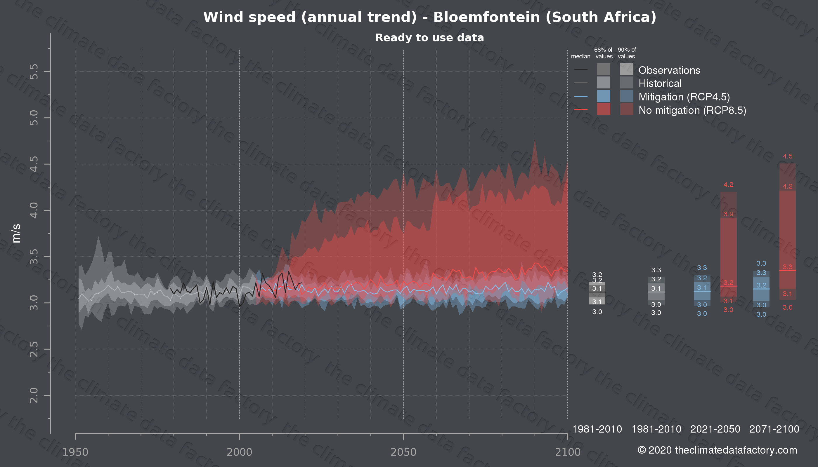 Graphic of projected wind speed for Bloemfontein (South Africa) under two climate change mitigation policy scenarios (RCP4.5, RCP8.5). Represented climate data are processed (bias-adjusted and quality controlled) data from IPCC models. https://theclimatedatafactory.com