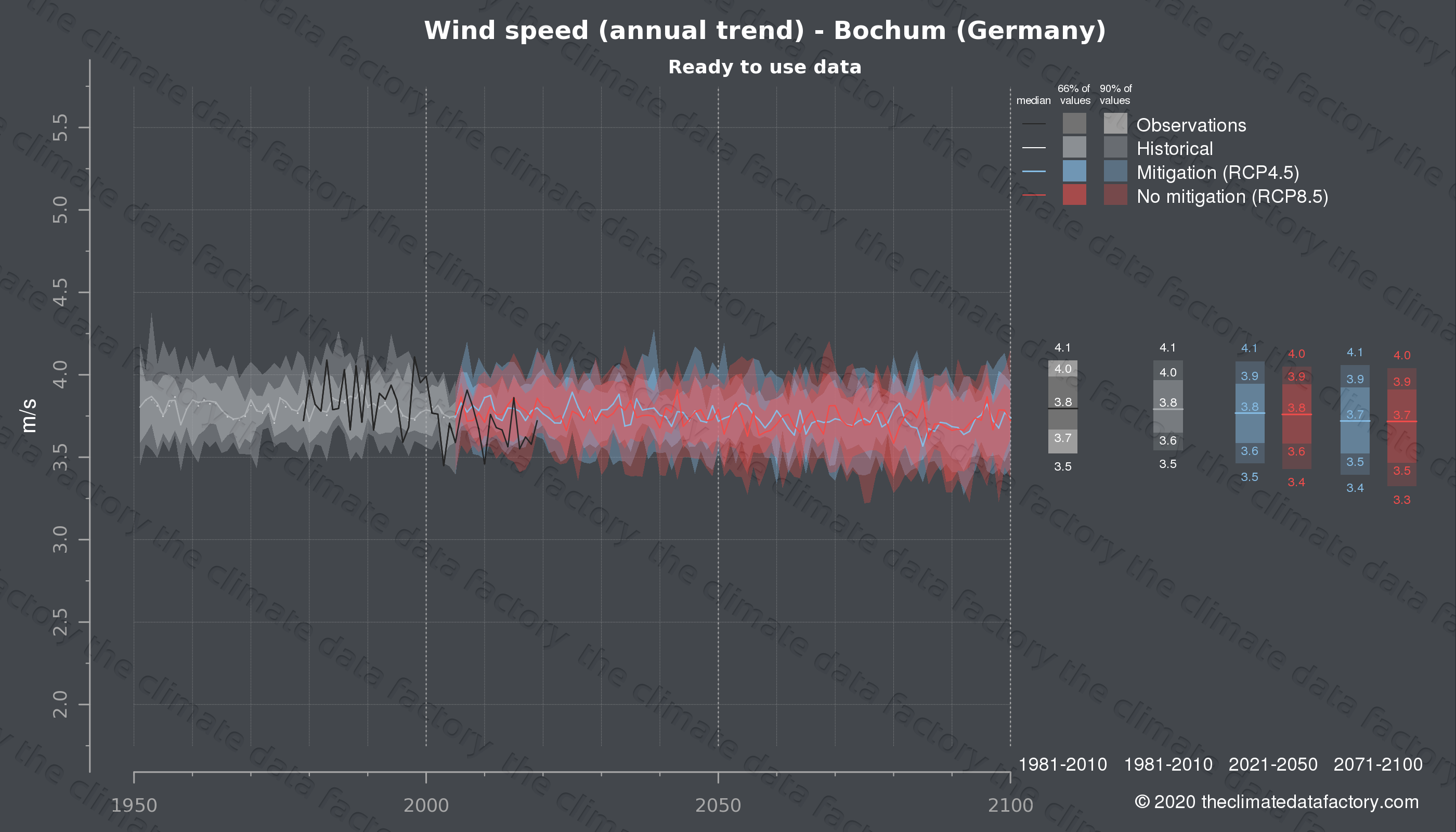Graphic of projected wind speed for Bochum (Germany) under two climate change mitigation policy scenarios (RCP4.5, RCP8.5). Represented climate data are processed (bias-adjusted and quality controlled) data from IPCC models. https://theclimatedatafactory.com