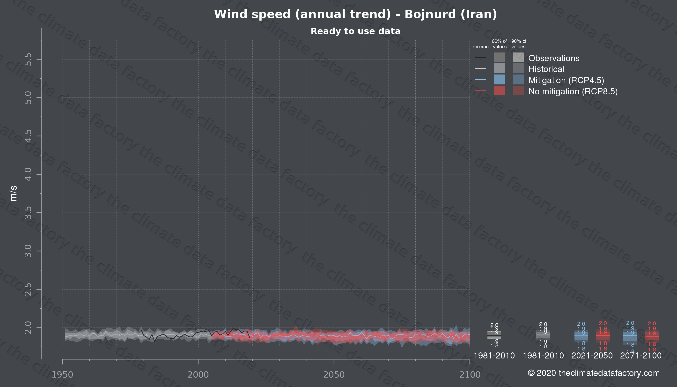 Graphic of projected wind speed for Bojnurd (Iran) under two climate change mitigation policy scenarios (RCP4.5, RCP8.5). Represented climate data are processed (bias-adjusted and quality controlled) data from IPCC models. https://theclimatedatafactory.com