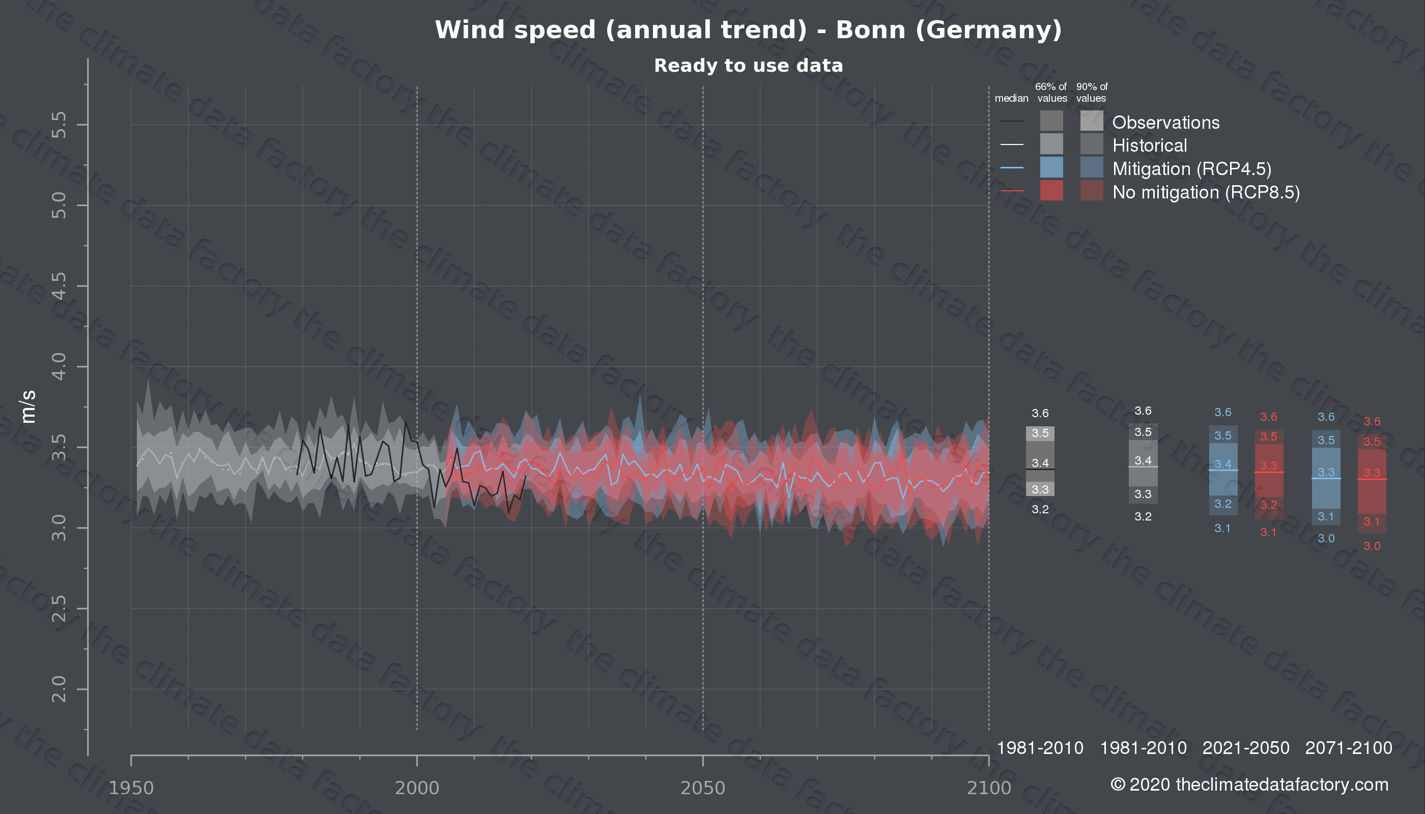 Graphic of projected wind speed for Bonn (Germany) under two climate change mitigation policy scenarios (RCP4.5, RCP8.5). Represented climate data are processed (bias-adjusted and quality controlled) data from IPCC models. https://theclimatedatafactory.com
