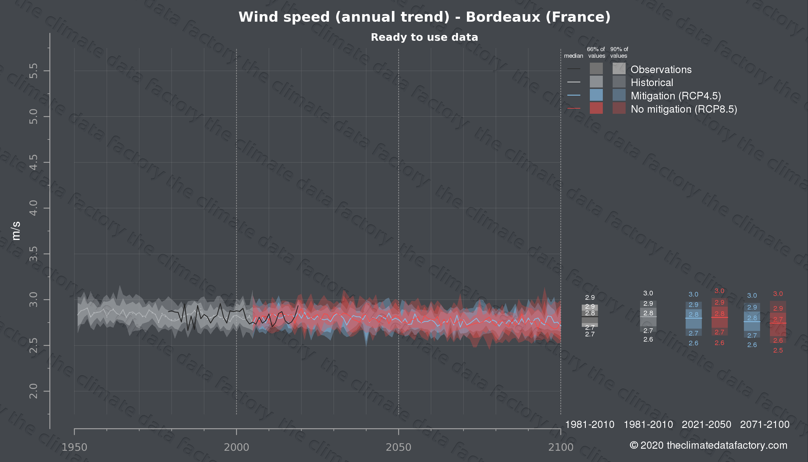 Graphic of projected wind speed for Bordeaux (France) under two climate change mitigation policy scenarios (RCP4.5, RCP8.5). Represented climate data are processed (bias-adjusted and quality controlled) data from IPCC models. https://theclimatedatafactory.com