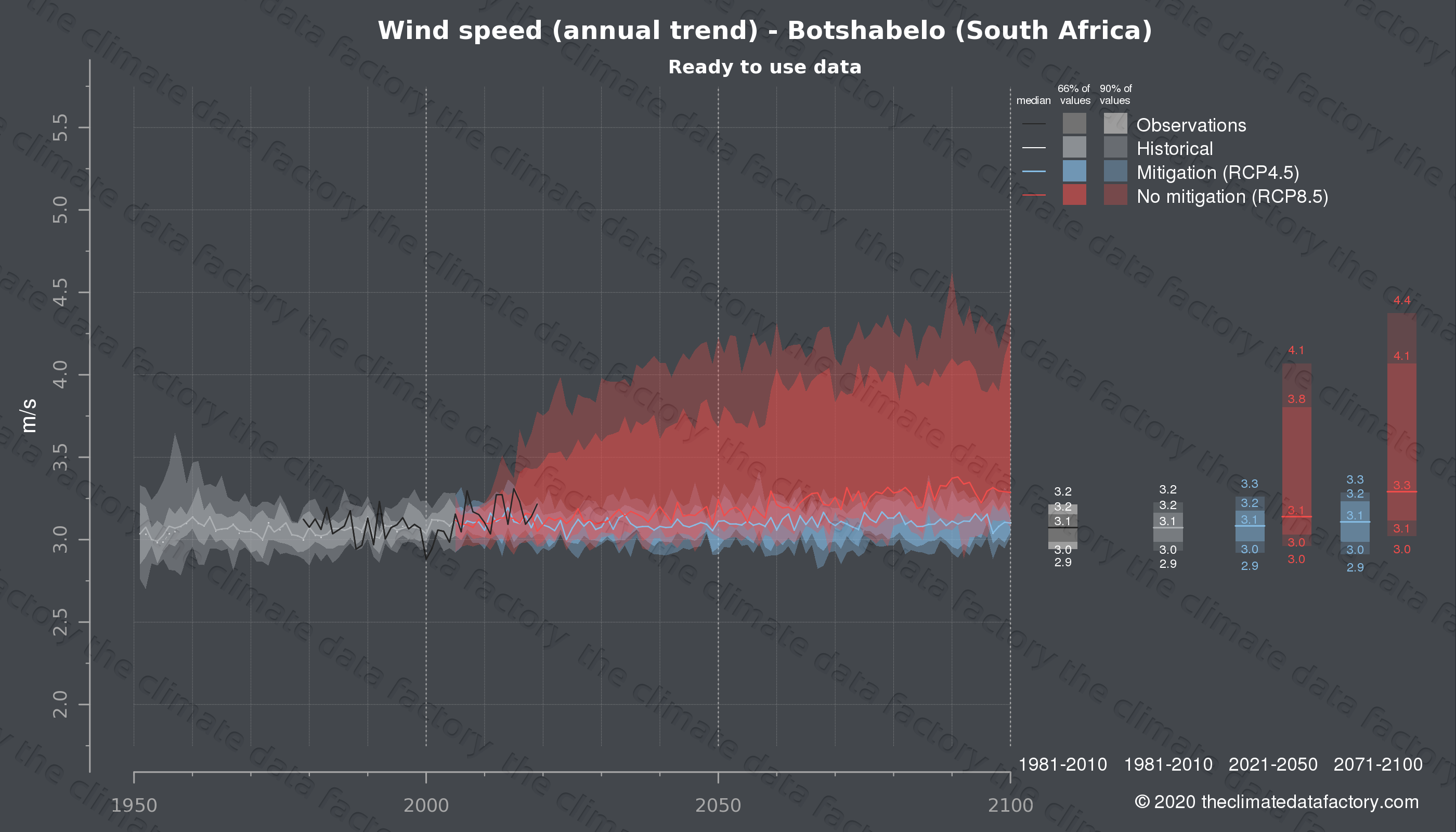 Graphic of projected wind speed for Botshabelo (South Africa) under two climate change mitigation policy scenarios (RCP4.5, RCP8.5). Represented climate data are processed (bias-adjusted and quality controlled) data from IPCC models. https://theclimatedatafactory.com