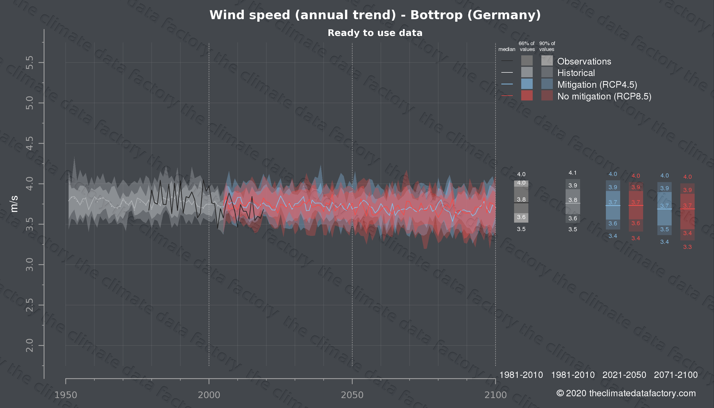 Graphic of projected wind speed for Bottrop (Germany) under two climate change mitigation policy scenarios (RCP4.5, RCP8.5). Represented climate data are processed (bias-adjusted and quality controlled) data from IPCC models. https://theclimatedatafactory.com