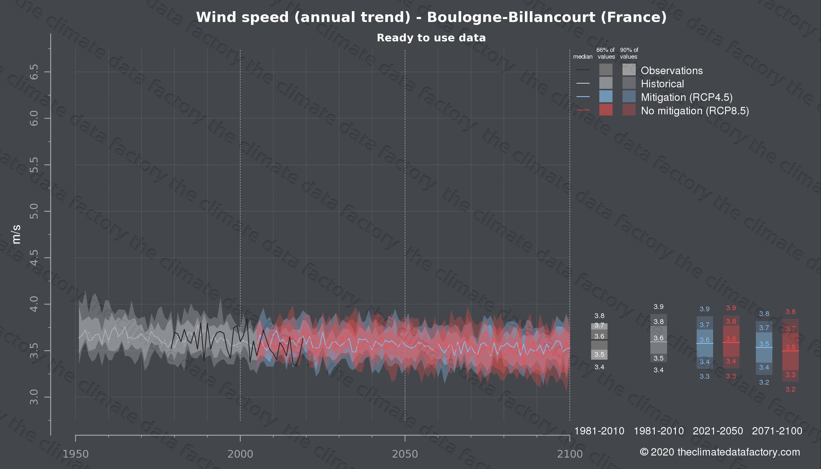 Graphic of projected wind speed for Boulogne-Billancourt (France) under two climate change mitigation policy scenarios (RCP4.5, RCP8.5). Represented climate data are processed (bias-adjusted and quality controlled) data from IPCC models. https://theclimatedatafactory.com