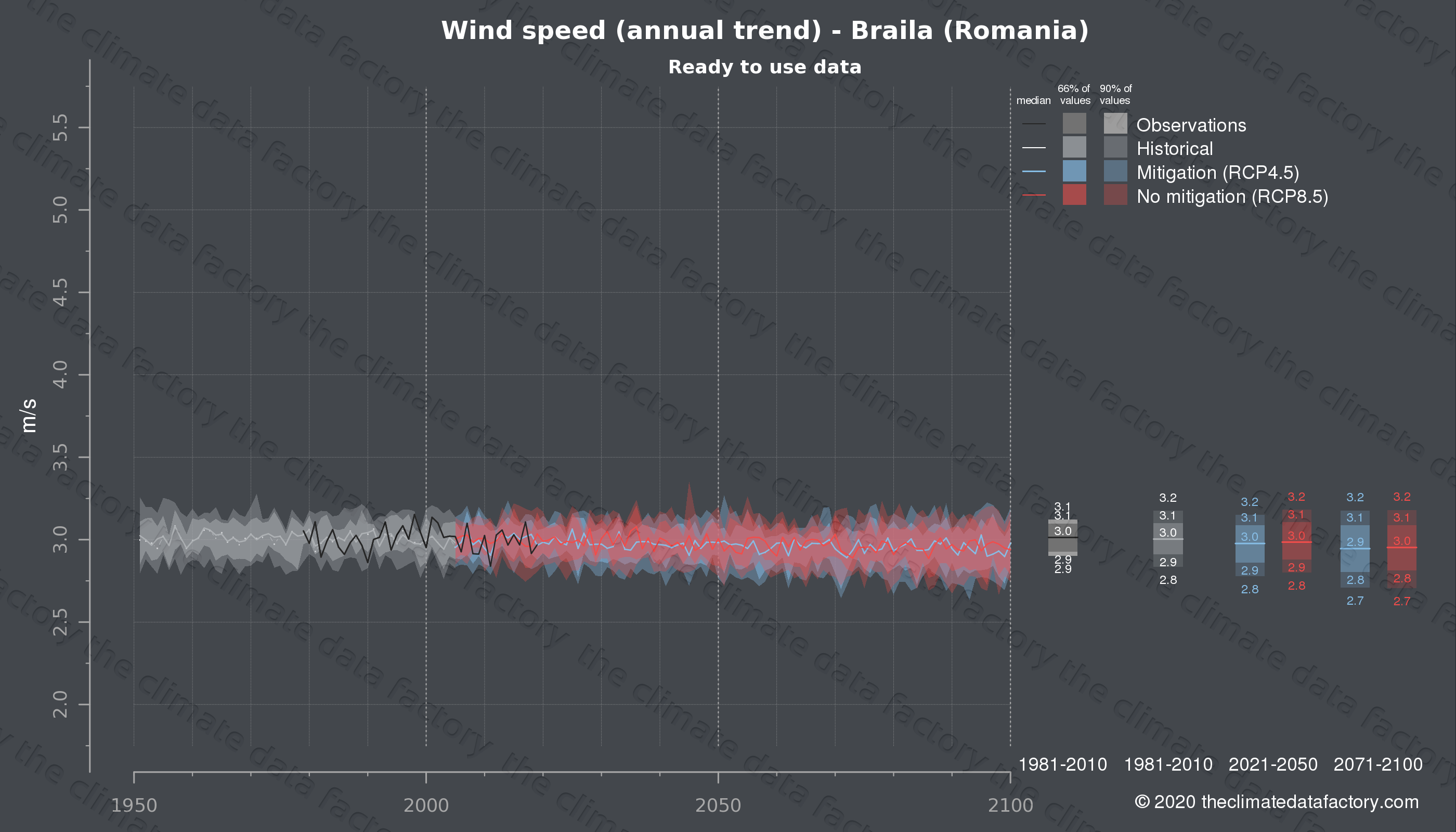 Graphic of projected wind speed for Braila (Romania) under two climate change mitigation policy scenarios (RCP4.5, RCP8.5). Represented climate data are processed (bias-adjusted and quality controlled) data from IPCC models. https://theclimatedatafactory.com