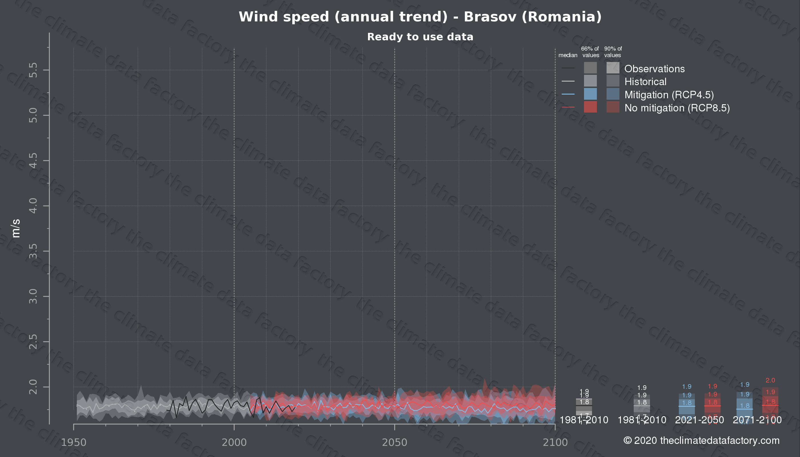 Graphic of projected wind speed for Brasov (Romania) under two climate change mitigation policy scenarios (RCP4.5, RCP8.5). Represented climate data are processed (bias-adjusted and quality controlled) data from IPCC models. https://theclimatedatafactory.com