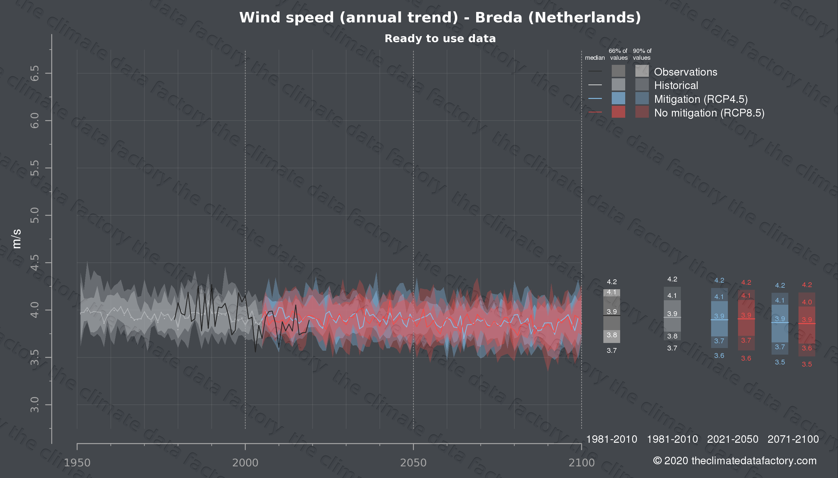 Graphic of projected wind speed for Breda (Netherlands) under two climate change mitigation policy scenarios (RCP4.5, RCP8.5). Represented climate data are processed (bias-adjusted and quality controlled) data from IPCC models. https://theclimatedatafactory.com