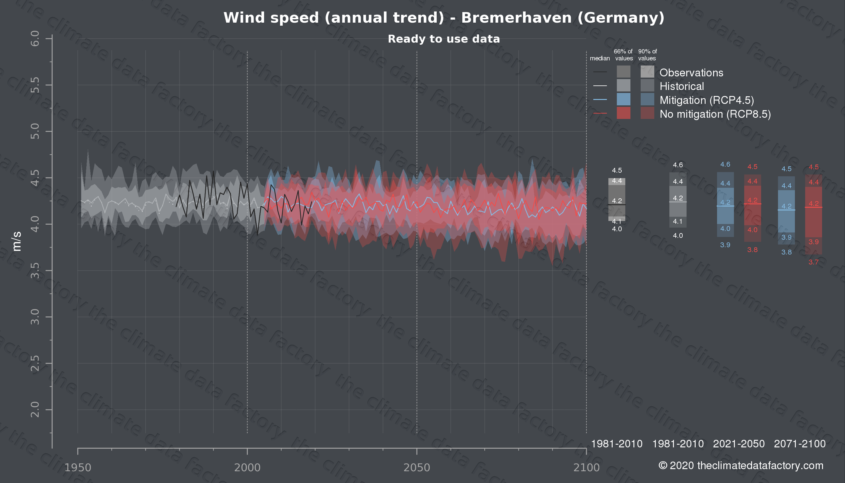 Graphic of projected wind speed for Bremerhaven (Germany) under two climate change mitigation policy scenarios (RCP4.5, RCP8.5). Represented climate data are processed (bias-adjusted and quality controlled) data from IPCC models. https://theclimatedatafactory.com