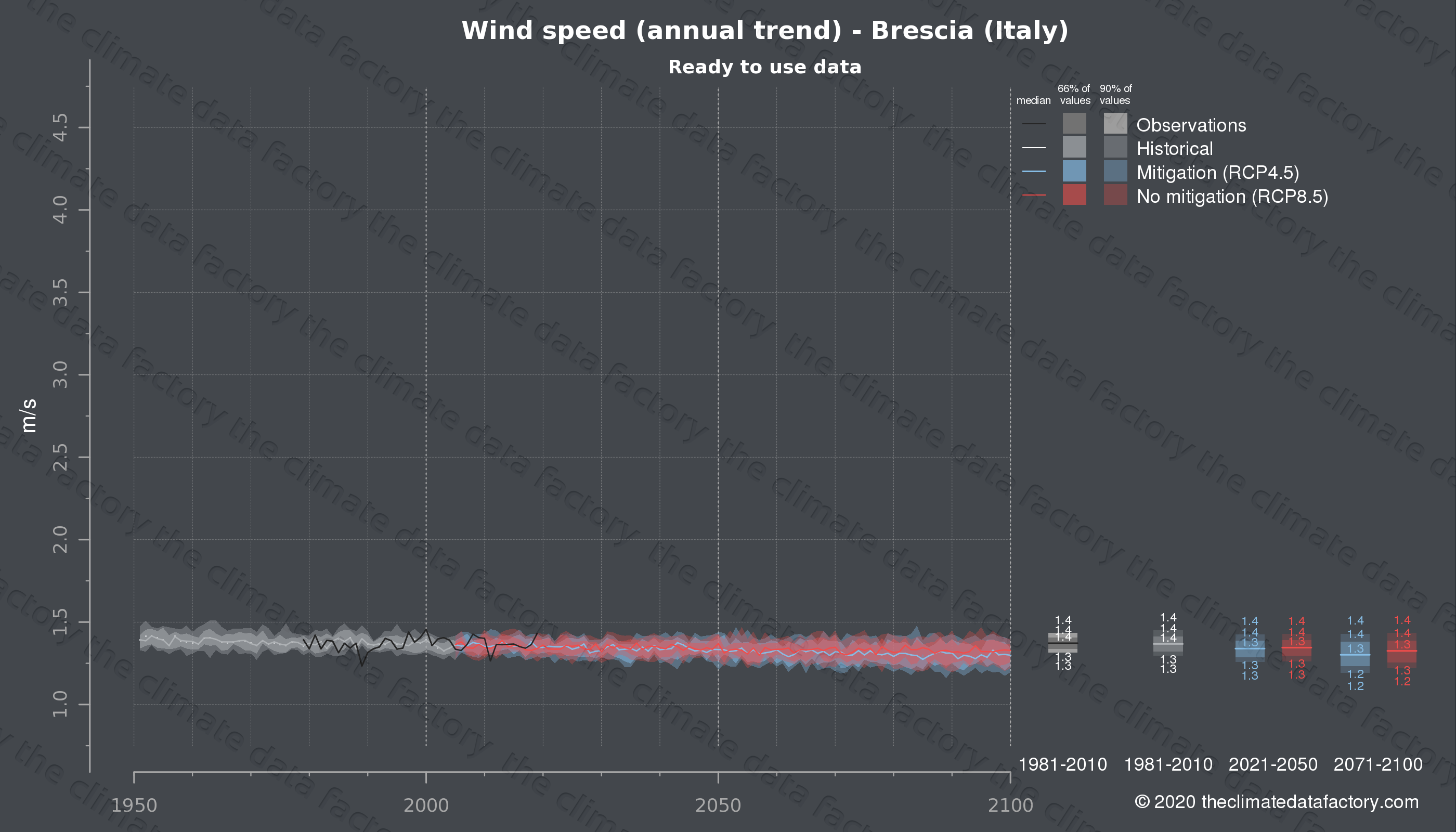 Graphic of projected wind speed for Brescia (Italy) under two climate change mitigation policy scenarios (RCP4.5, RCP8.5). Represented climate data are processed (bias-adjusted and quality controlled) data from IPCC models. https://theclimatedatafactory.com