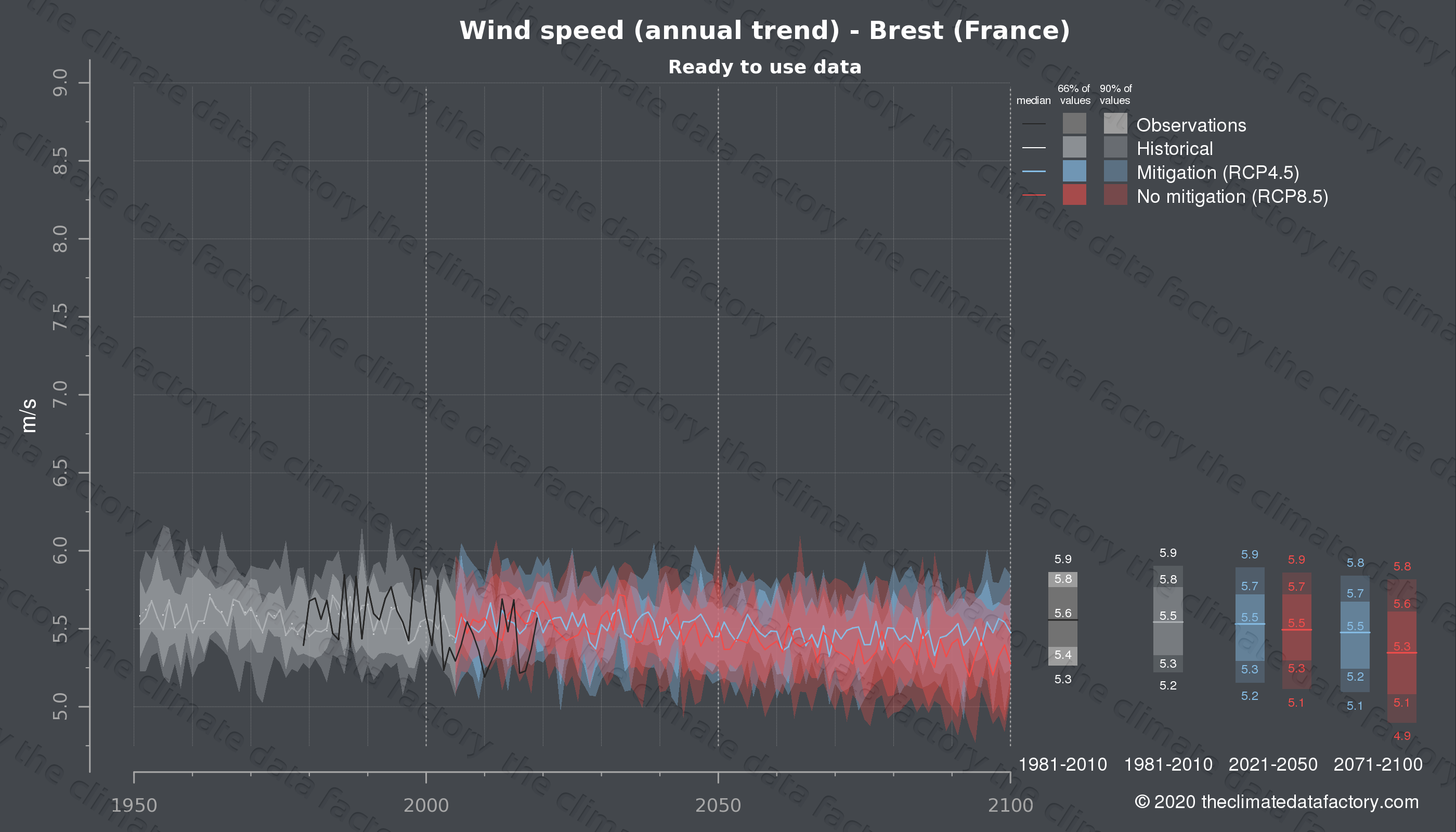 Graphic of projected wind speed for Brest (France) under two climate change mitigation policy scenarios (RCP4.5, RCP8.5). Represented climate data are processed (bias-adjusted and quality controlled) data from IPCC models. https://theclimatedatafactory.com