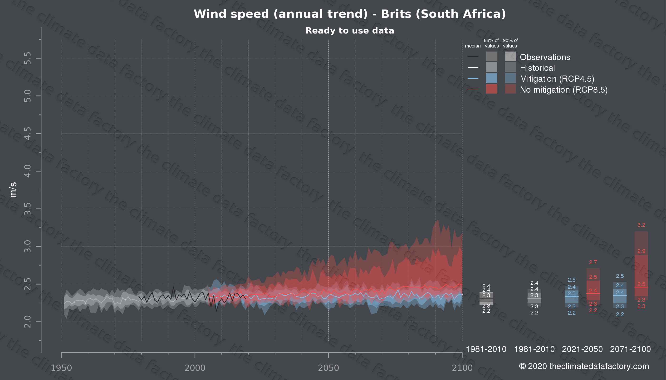 Graphic of projected wind speed for Brits (South Africa) under two climate change mitigation policy scenarios (RCP4.5, RCP8.5). Represented climate data are processed (bias-adjusted and quality controlled) data from IPCC models. https://theclimatedatafactory.com