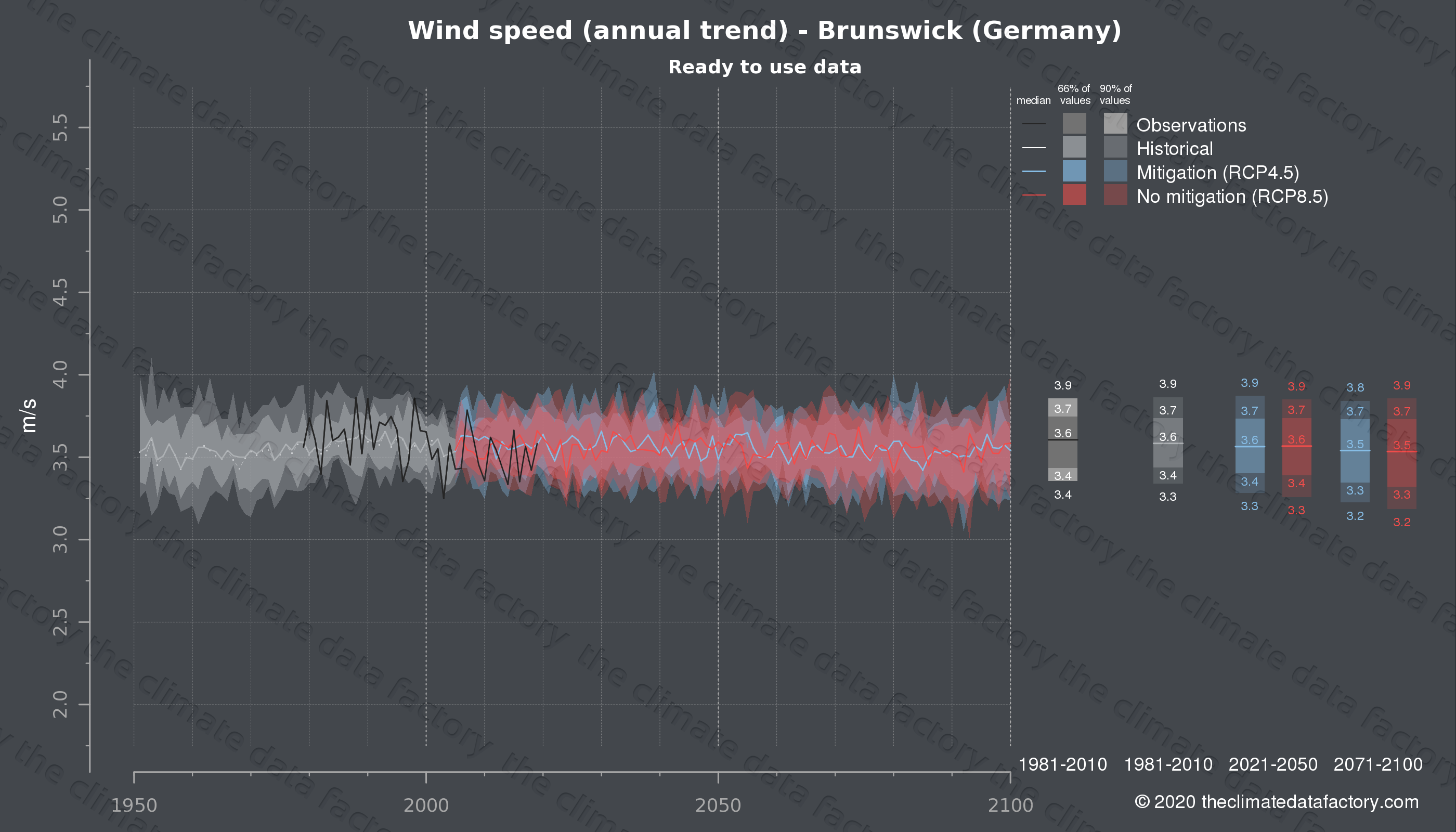 Graphic of projected wind speed for Brunswick (Germany) under two climate change mitigation policy scenarios (RCP4.5, RCP8.5). Represented climate data are processed (bias-adjusted and quality controlled) data from IPCC models. https://theclimatedatafactory.com