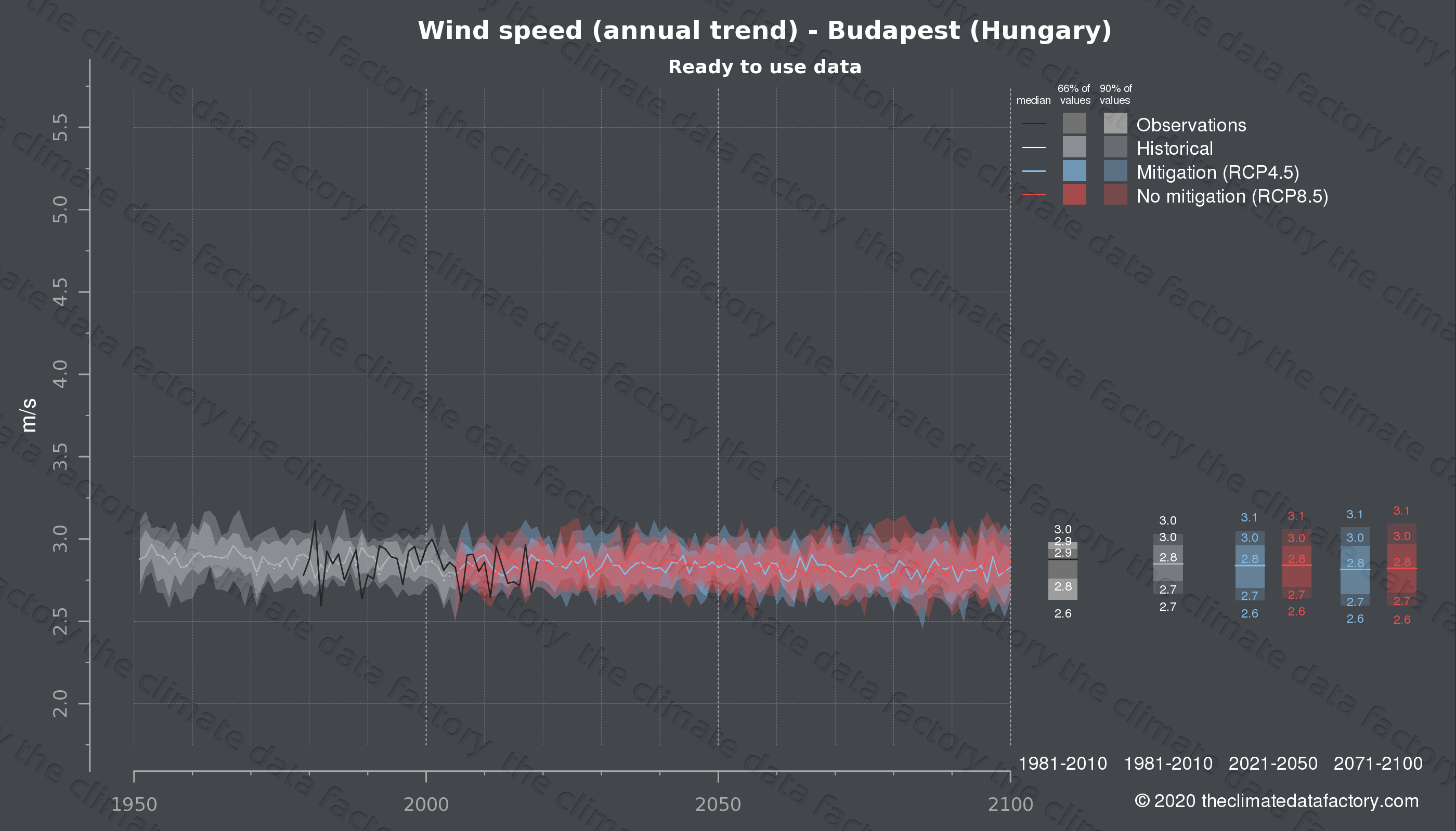 Graphic of projected wind speed for Budapest (Hungary) under two climate change mitigation policy scenarios (RCP4.5, RCP8.5). Represented climate data are processed (bias-adjusted and quality controlled) data from IPCC models. https://theclimatedatafactory.com