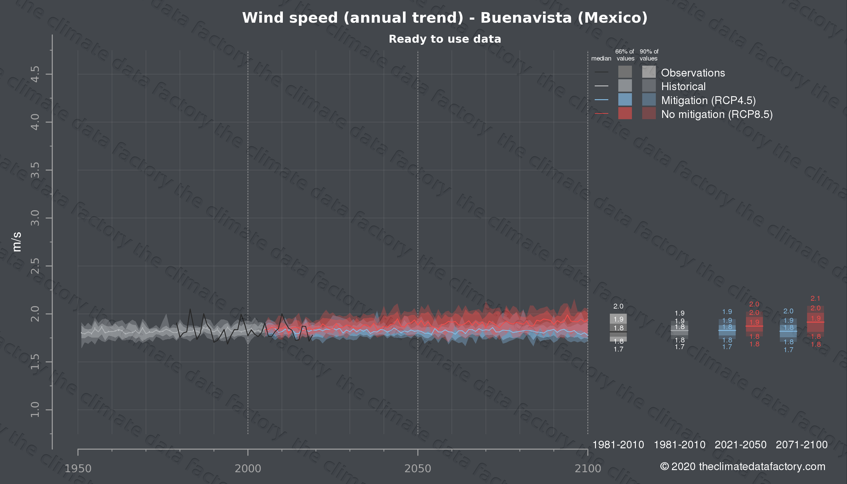 Graphic of projected wind speed for Buenavista (Mexico) under two climate change mitigation policy scenarios (RCP4.5, RCP8.5). Represented climate data are processed (bias-adjusted and quality controlled) data from IPCC models. https://theclimatedatafactory.com