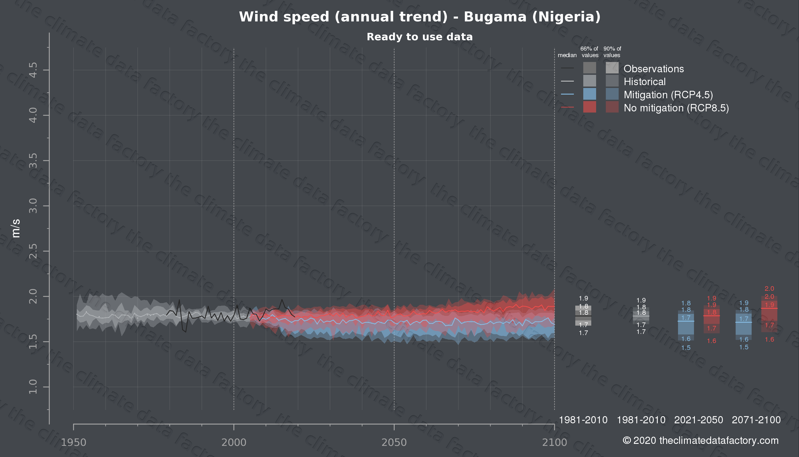 Graphic of projected wind speed for Bugama (Nigeria) under two climate change mitigation policy scenarios (RCP4.5, RCP8.5). Represented climate data are processed (bias-adjusted and quality controlled) data from IPCC models. https://theclimatedatafactory.com