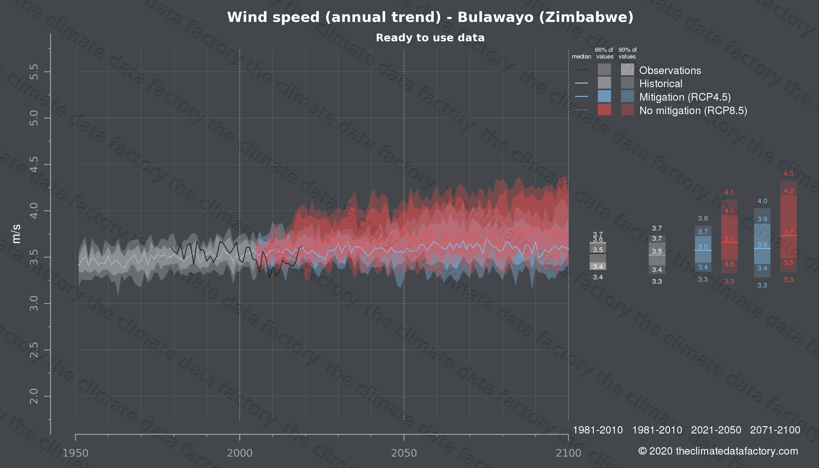 Graphic of projected wind speed for Bulawayo (Zimbabwe) under two climate change mitigation policy scenarios (RCP4.5, RCP8.5). Represented climate data are processed (bias-adjusted and quality controlled) data from IPCC models. https://theclimatedatafactory.com