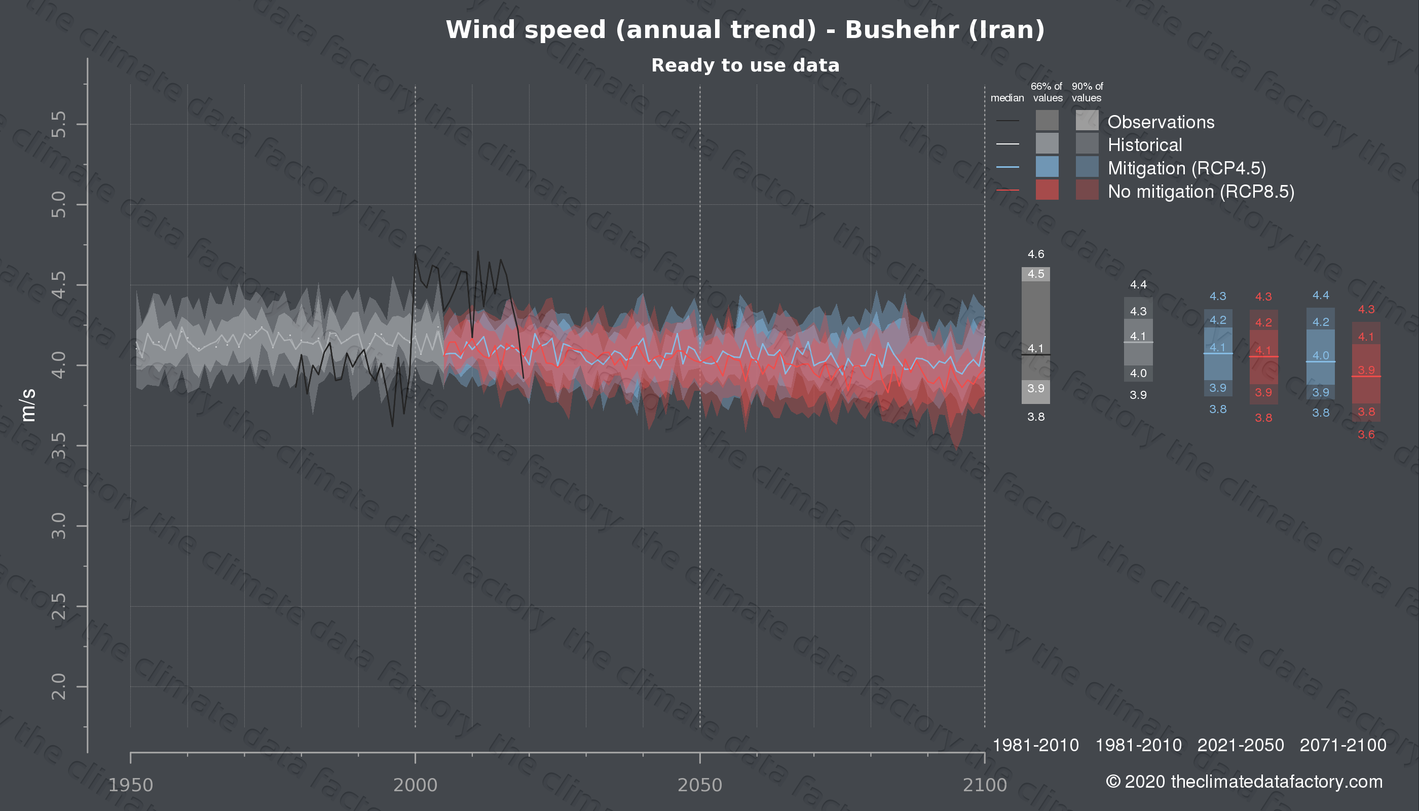 Graphic of projected wind speed for Bushehr (Iran) under two climate change mitigation policy scenarios (RCP4.5, RCP8.5). Represented climate data are processed (bias-adjusted and quality controlled) data from IPCC models. https://theclimatedatafactory.com