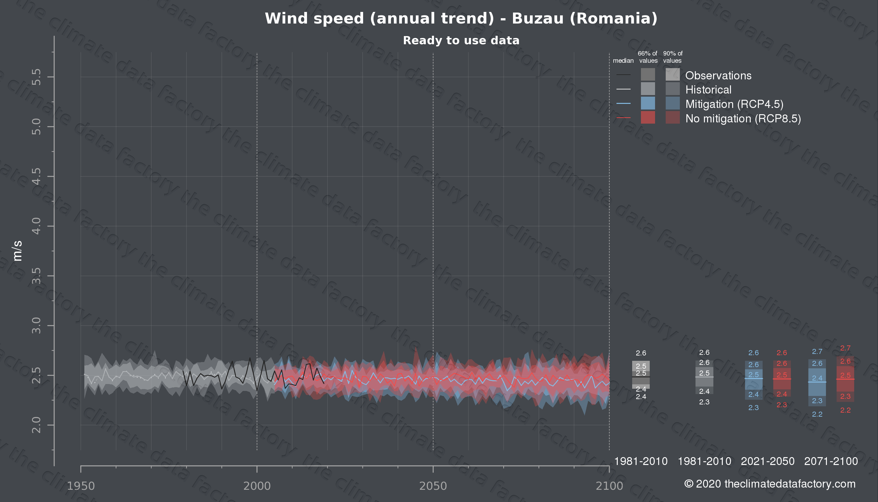 Graphic of projected wind speed for Buzau (Romania) under two climate change mitigation policy scenarios (RCP4.5, RCP8.5). Represented climate data are processed (bias-adjusted and quality controlled) data from IPCC models. https://theclimatedatafactory.com