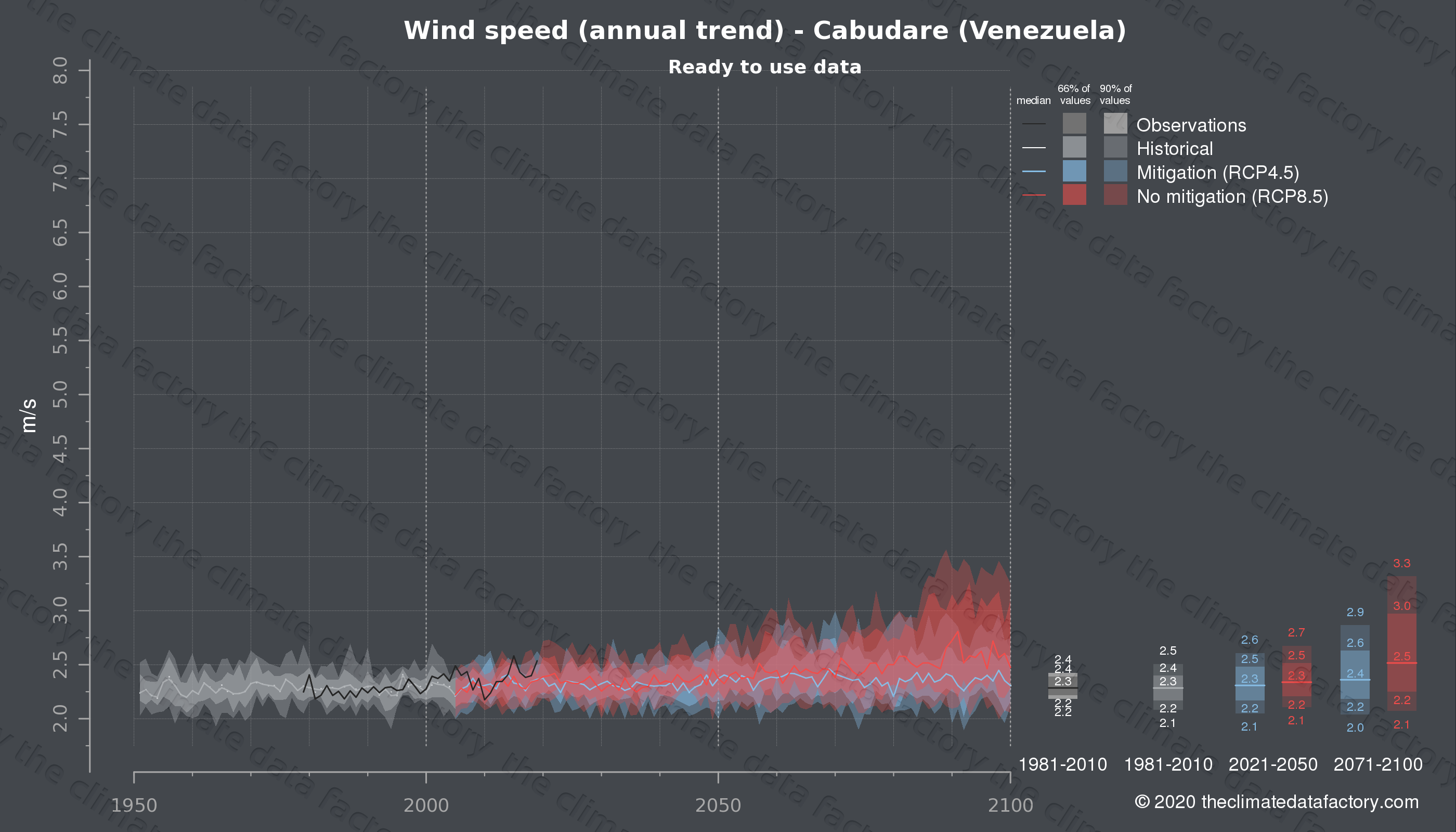Graphic of projected wind speed for Cabudare (Venezuela) under two climate change mitigation policy scenarios (RCP4.5, RCP8.5). Represented climate data are processed (bias-adjusted and quality controlled) data from IPCC models. https://theclimatedatafactory.com