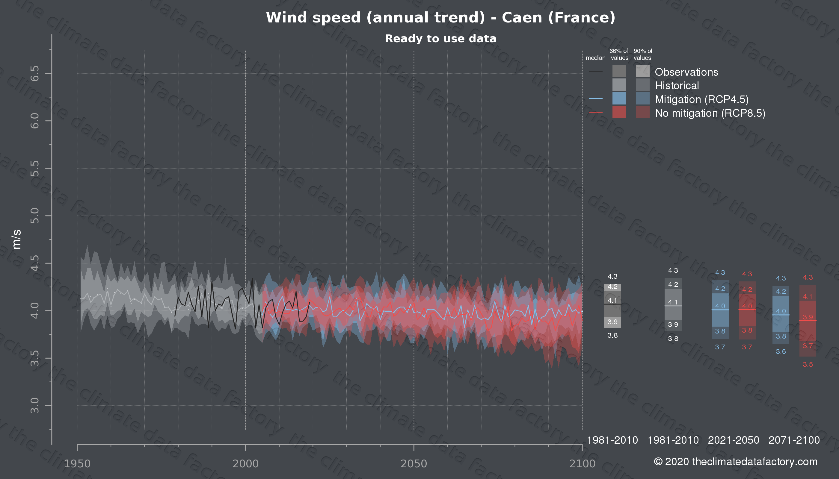 Graphic of projected wind speed for Caen (France) under two climate change mitigation policy scenarios (RCP4.5, RCP8.5). Represented climate data are processed (bias-adjusted and quality controlled) data from IPCC models. https://theclimatedatafactory.com