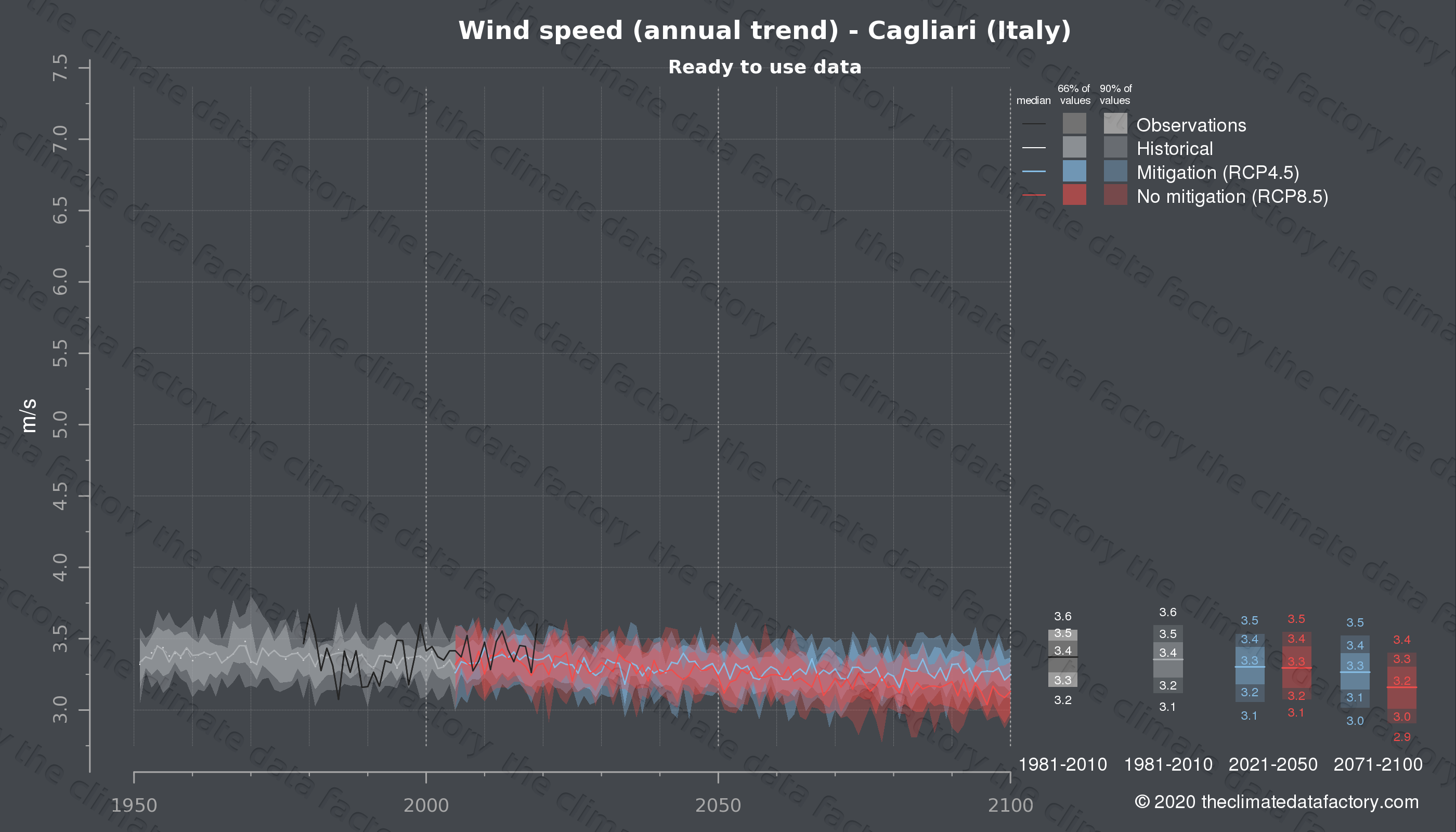 Graphic of projected wind speed for Cagliari (Italy) under two climate change mitigation policy scenarios (RCP4.5, RCP8.5). Represented climate data are processed (bias-adjusted and quality controlled) data from IPCC models. https://theclimatedatafactory.com