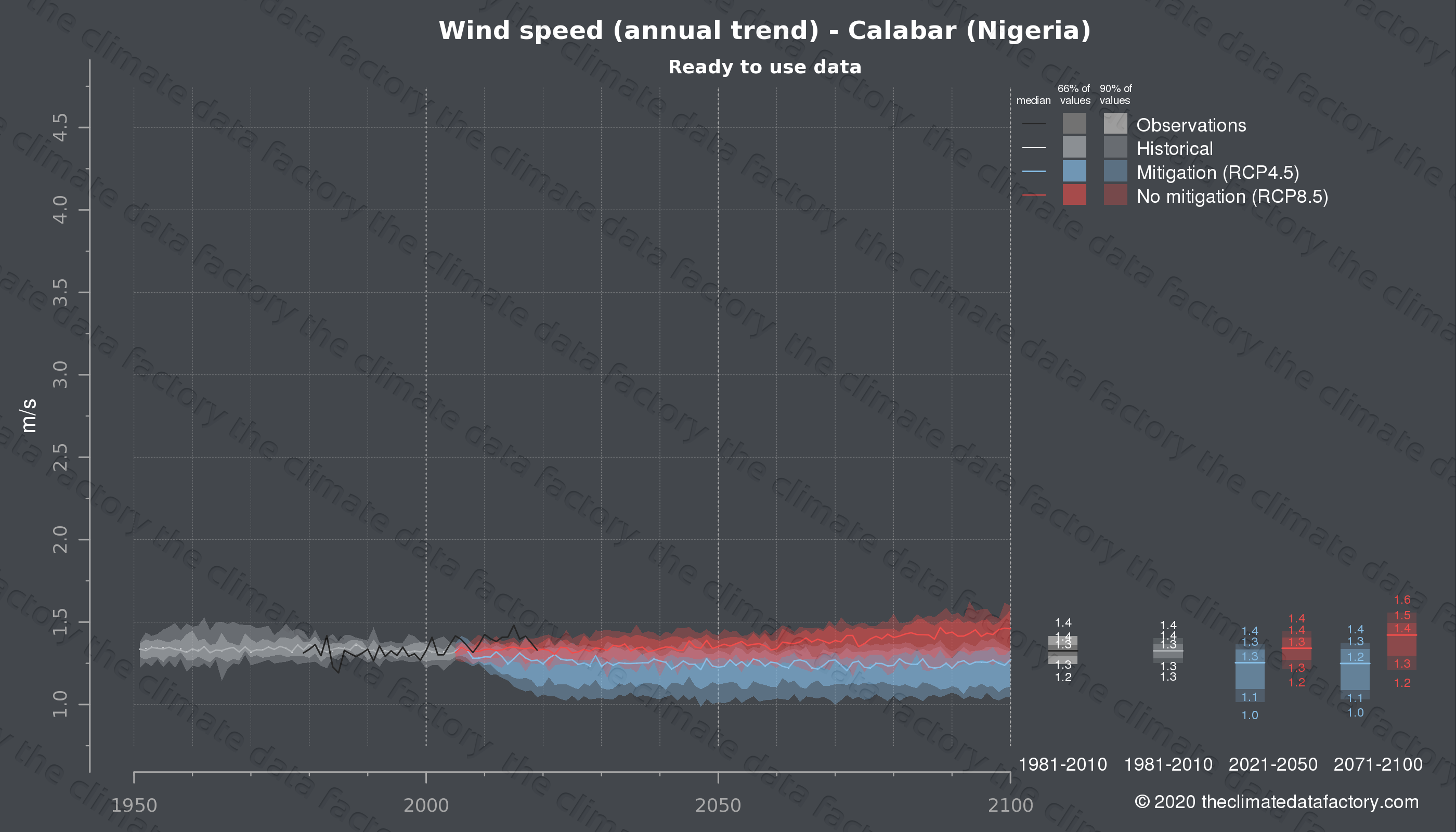 Graphic of projected wind speed for Calabar (Nigeria) under two climate change mitigation policy scenarios (RCP4.5, RCP8.5). Represented climate data are processed (bias-adjusted and quality controlled) data from IPCC models. https://theclimatedatafactory.com