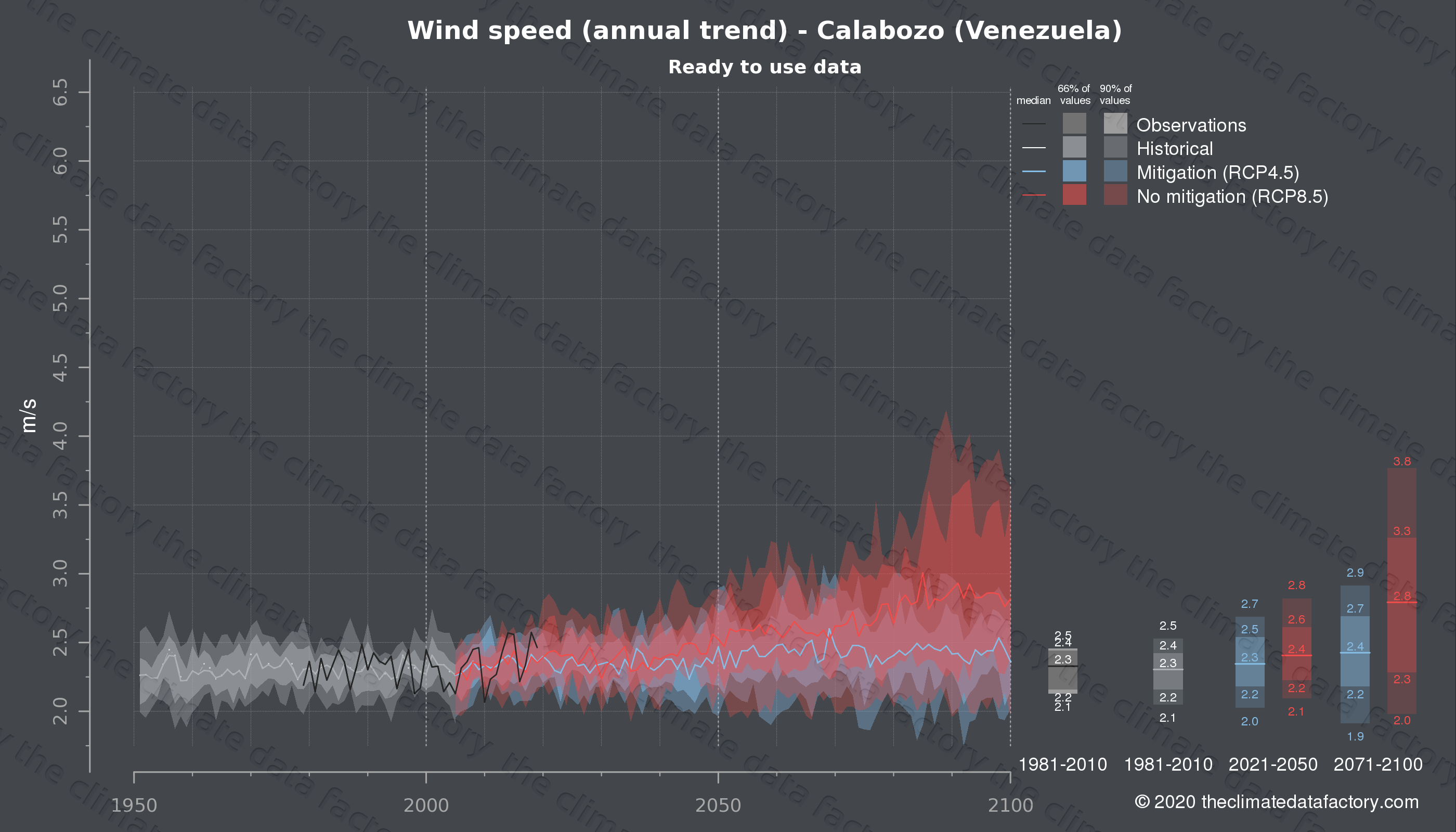 Graphic of projected wind speed for Calabozo (Venezuela) under two climate change mitigation policy scenarios (RCP4.5, RCP8.5). Represented climate data are processed (bias-adjusted and quality controlled) data from IPCC models. https://theclimatedatafactory.com
