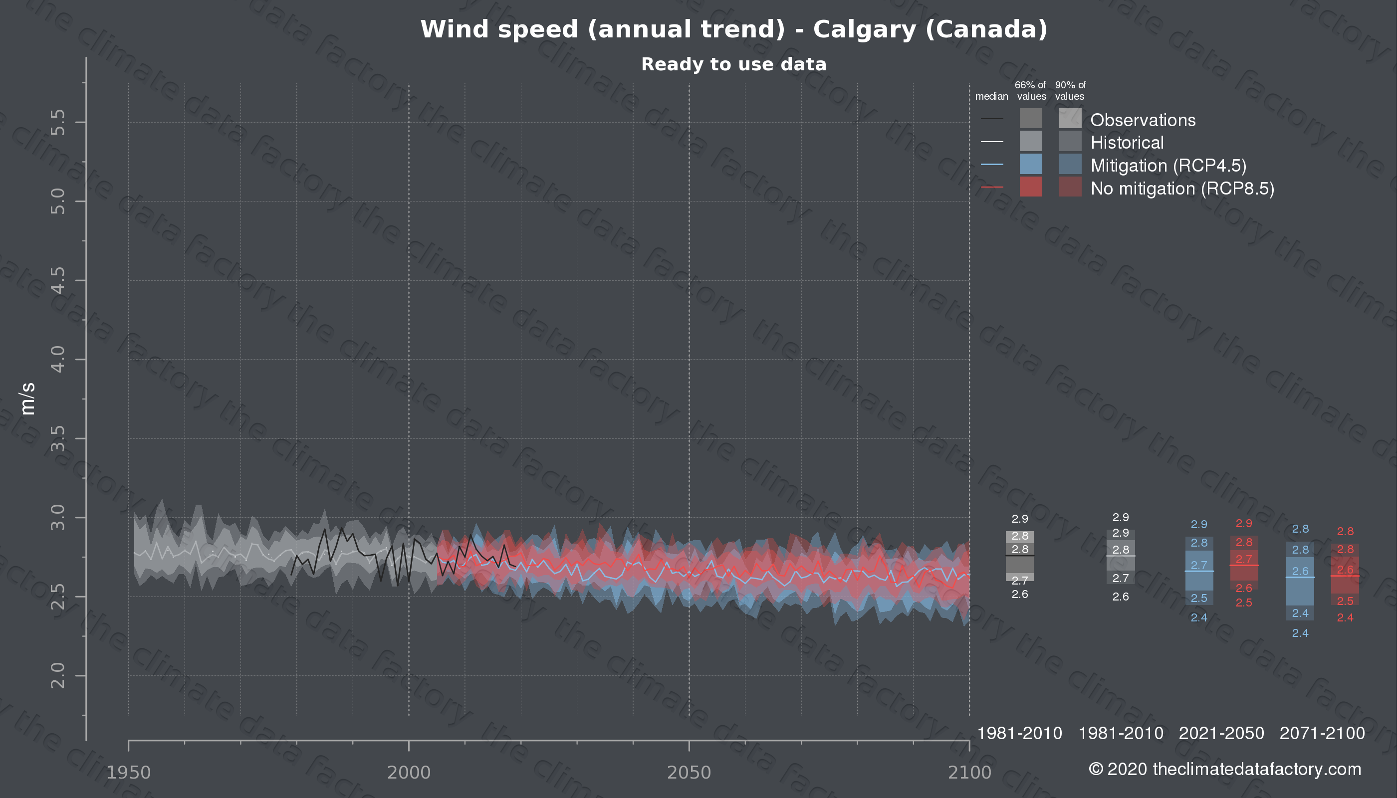 Graphic of projected wind speed for Calgary (Canada) under two climate change mitigation policy scenarios (RCP4.5, RCP8.5). Represented climate data are processed (bias-adjusted and quality controlled) data from IPCC models. https://theclimatedatafactory.com
