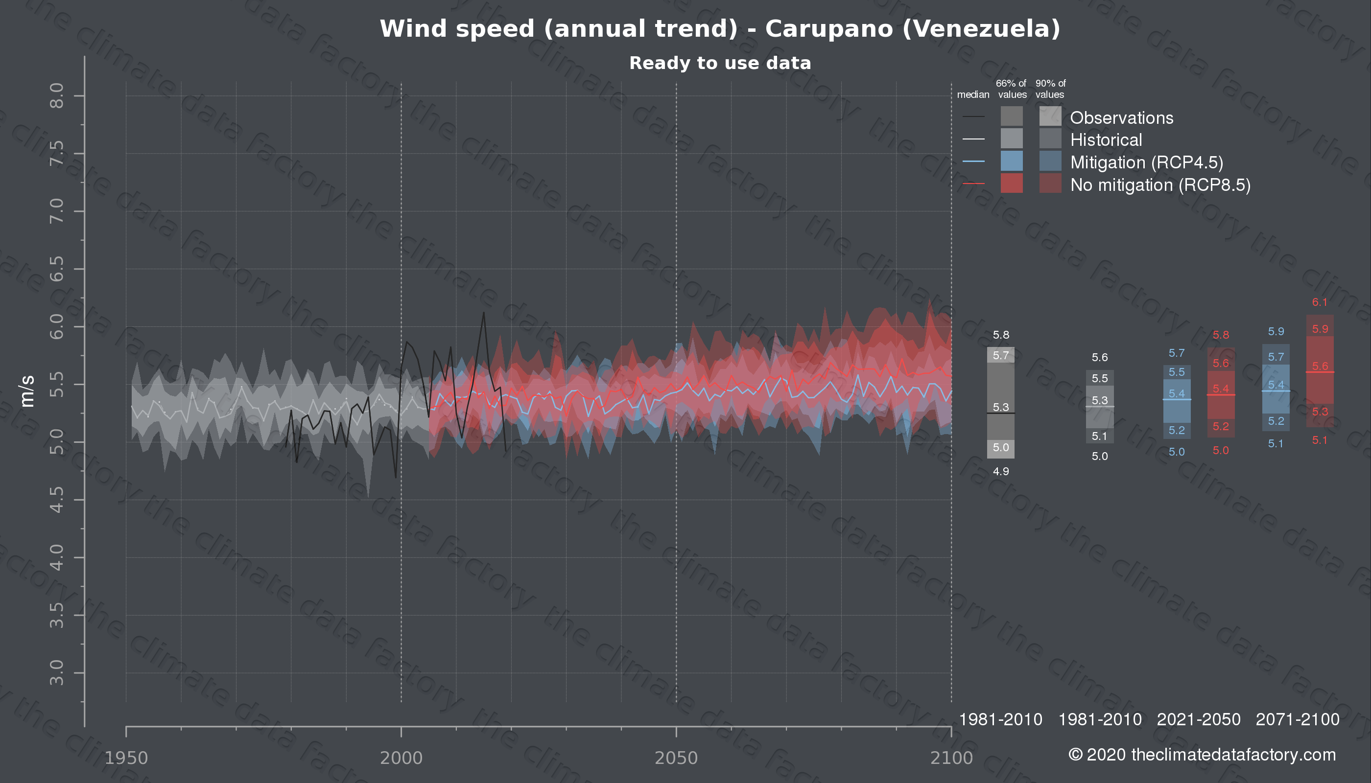 Graphic of projected wind speed for Carupano (Venezuela) under two climate change mitigation policy scenarios (RCP4.5, RCP8.5). Represented climate data are processed (bias-adjusted and quality controlled) data from IPCC models. https://theclimatedatafactory.com