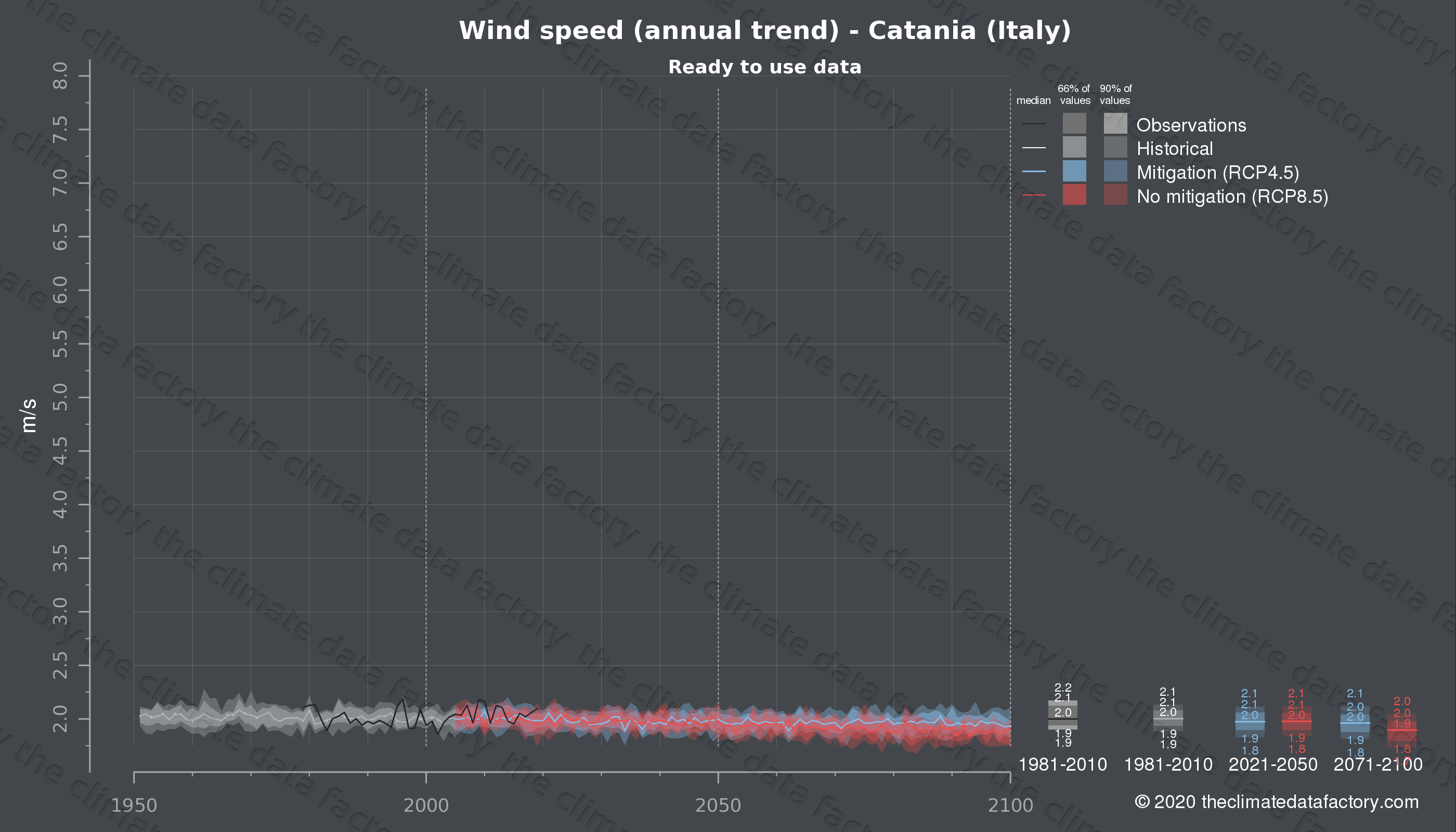 Graphic of projected wind speed for Catania (Italy) under two climate change mitigation policy scenarios (RCP4.5, RCP8.5). Represented climate data are processed (bias-adjusted and quality controlled) data from IPCC models. https://theclimatedatafactory.com