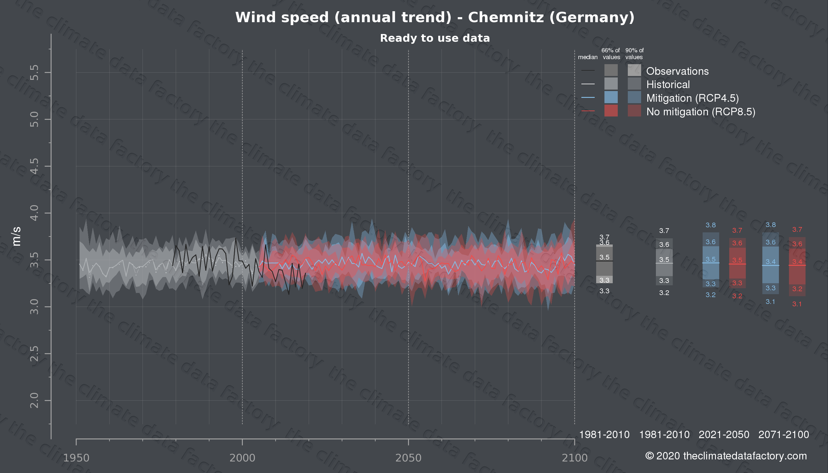 Graphic of projected wind speed for Chemnitz (Germany) under two climate change mitigation policy scenarios (RCP4.5, RCP8.5). Represented climate data are processed (bias-adjusted and quality controlled) data from IPCC models. https://theclimatedatafactory.com