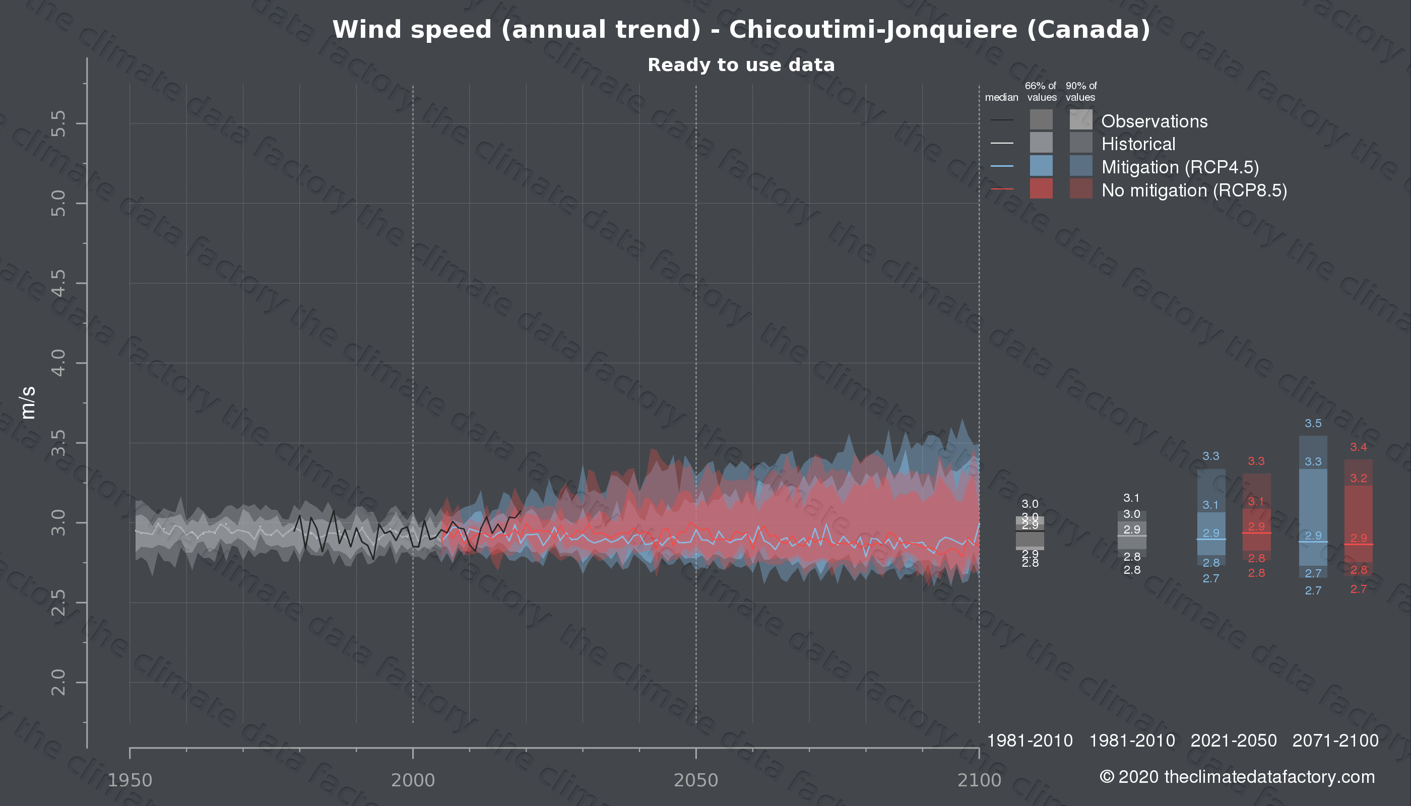 Graphic of projected wind speed for Chicoutimi-Jonquiere (Canada) under two climate change mitigation policy scenarios (RCP4.5, RCP8.5). Represented climate data are processed (bias-adjusted and quality controlled) data from IPCC models. https://theclimatedatafactory.com