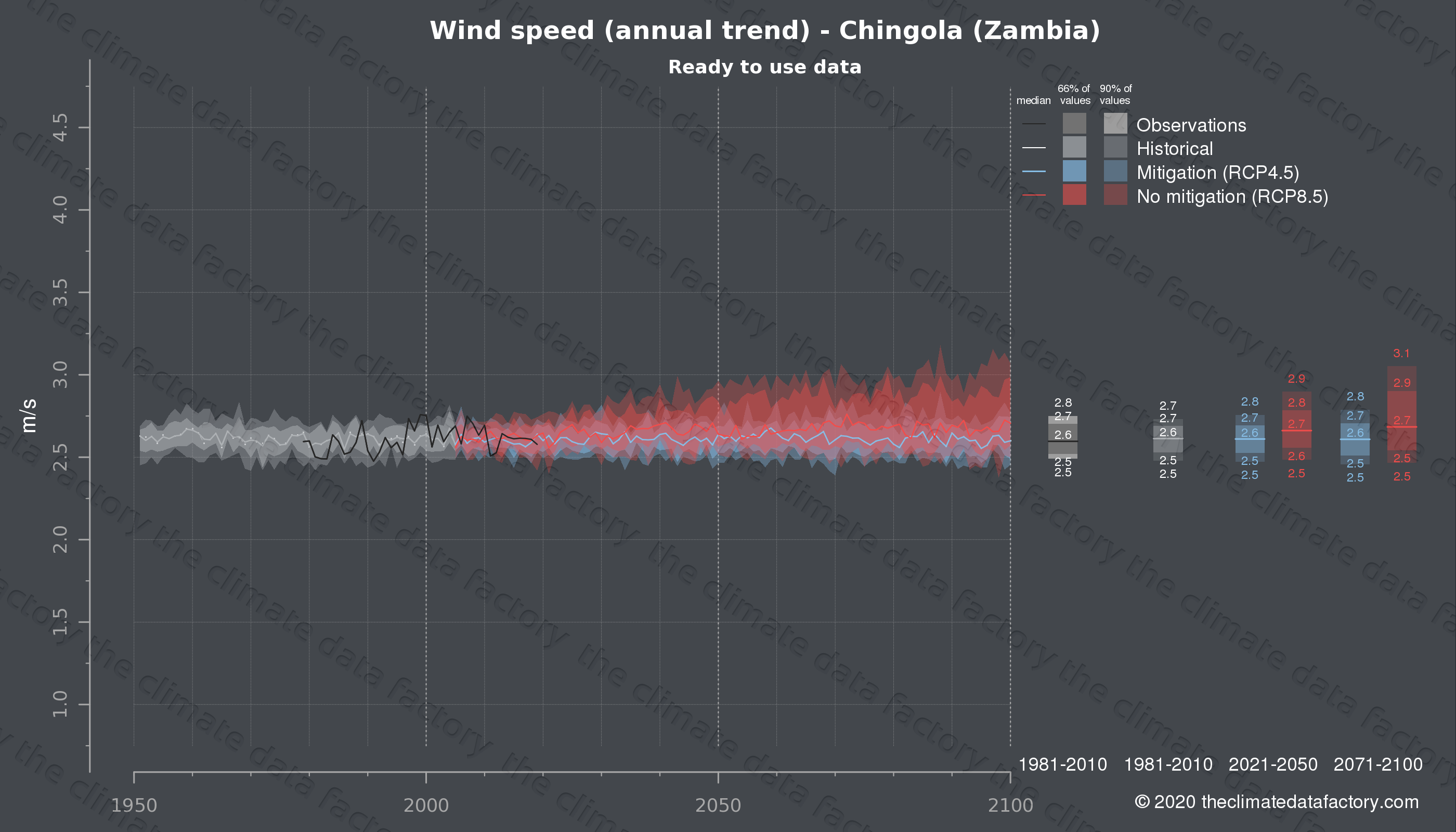 Graphic of projected wind speed for Chingola (Zambia) under two climate change mitigation policy scenarios (RCP4.5, RCP8.5). Represented climate data are processed (bias-adjusted and quality controlled) data from IPCC models. https://theclimatedatafactory.com