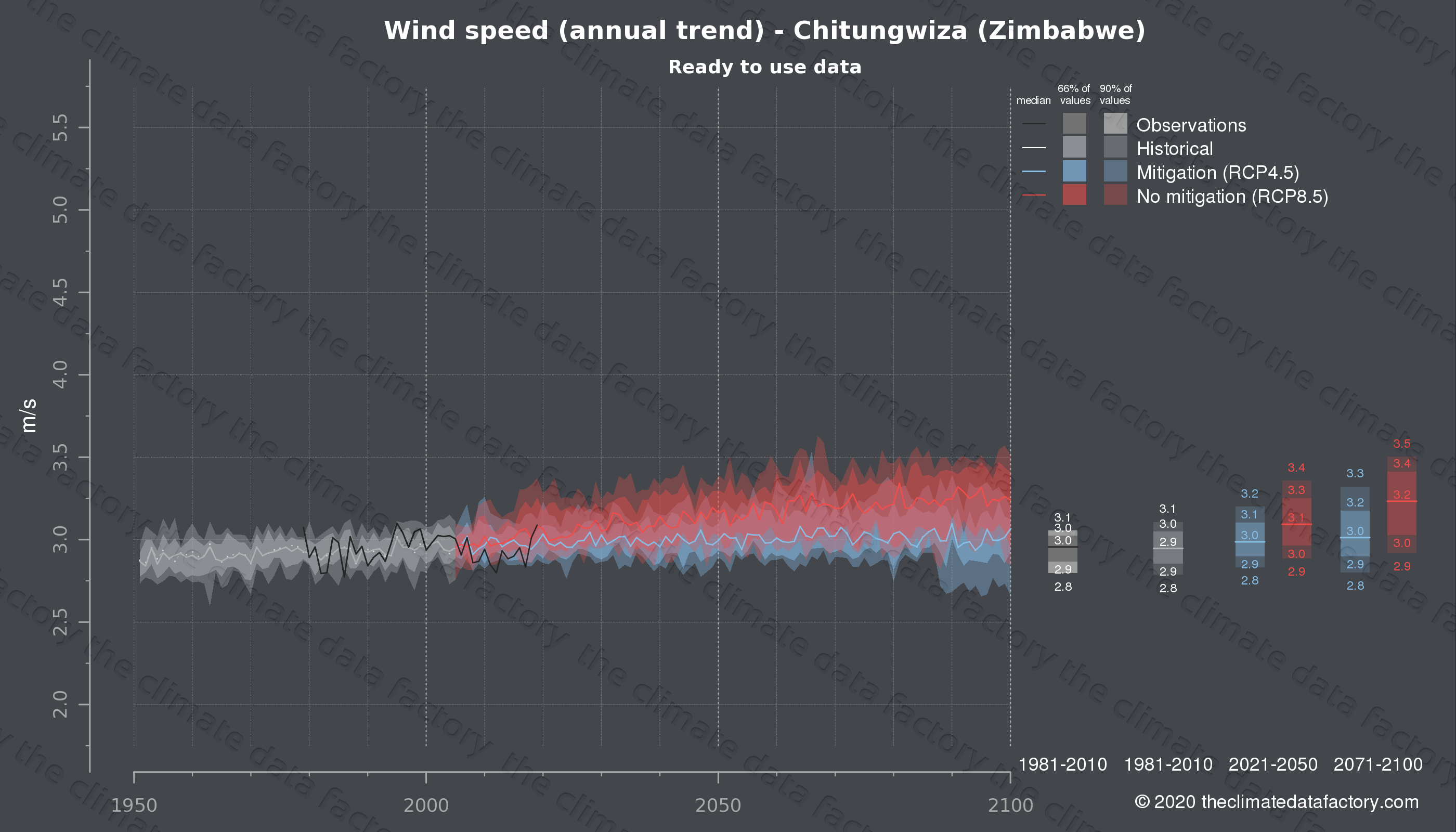 Graphic of projected wind speed for Chitungwiza (Zimbabwe) under two climate change mitigation policy scenarios (RCP4.5, RCP8.5). Represented climate data are processed (bias-adjusted and quality controlled) data from IPCC models. https://theclimatedatafactory.com