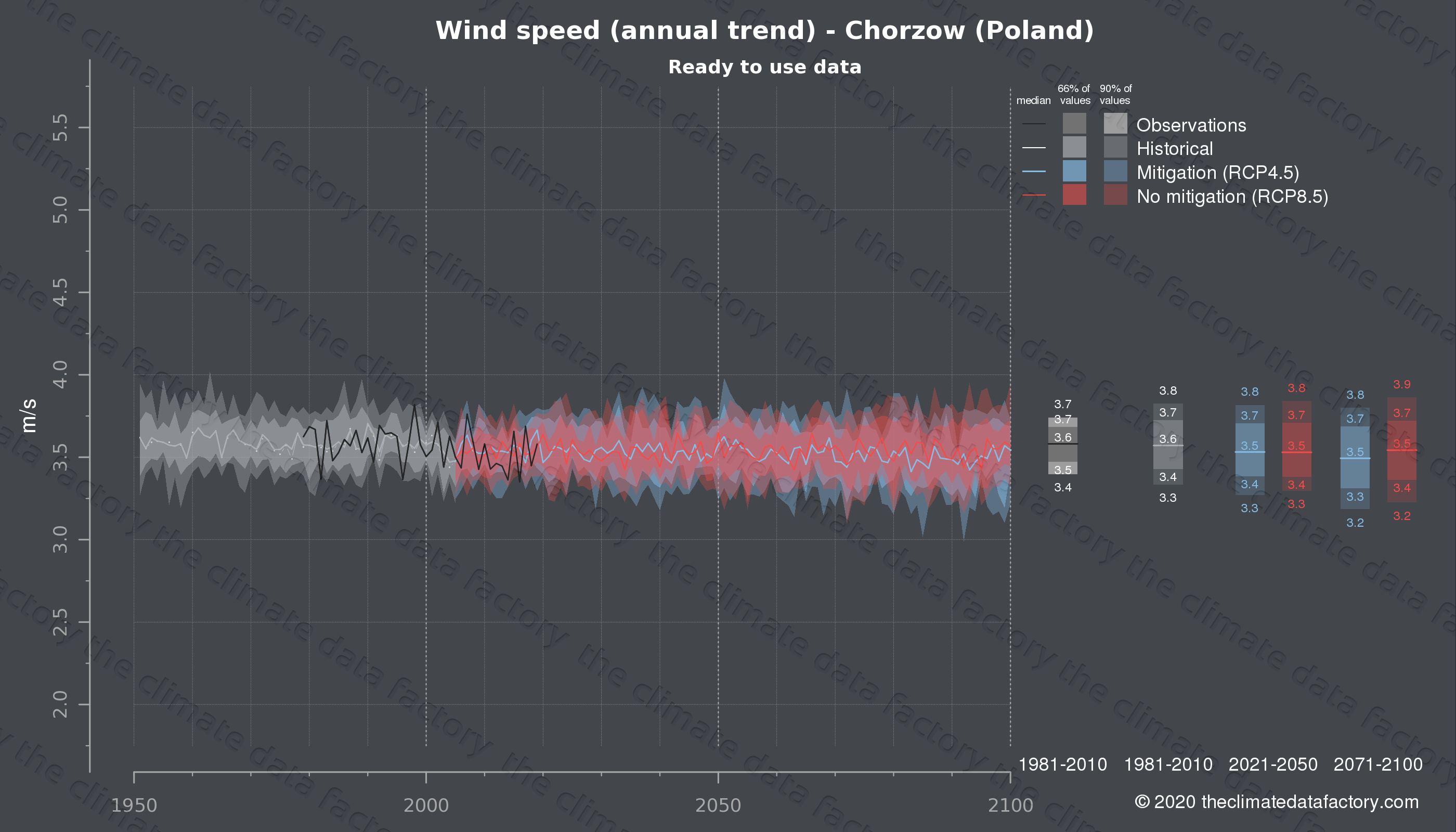 Graphic of projected wind speed for Chorzow (Poland) under two climate change mitigation policy scenarios (RCP4.5, RCP8.5). Represented climate data are processed (bias-adjusted and quality controlled) data from IPCC models. https://theclimatedatafactory.com